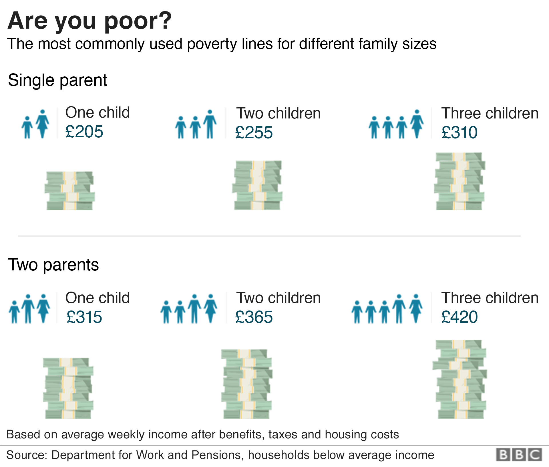 Poverty lines chart