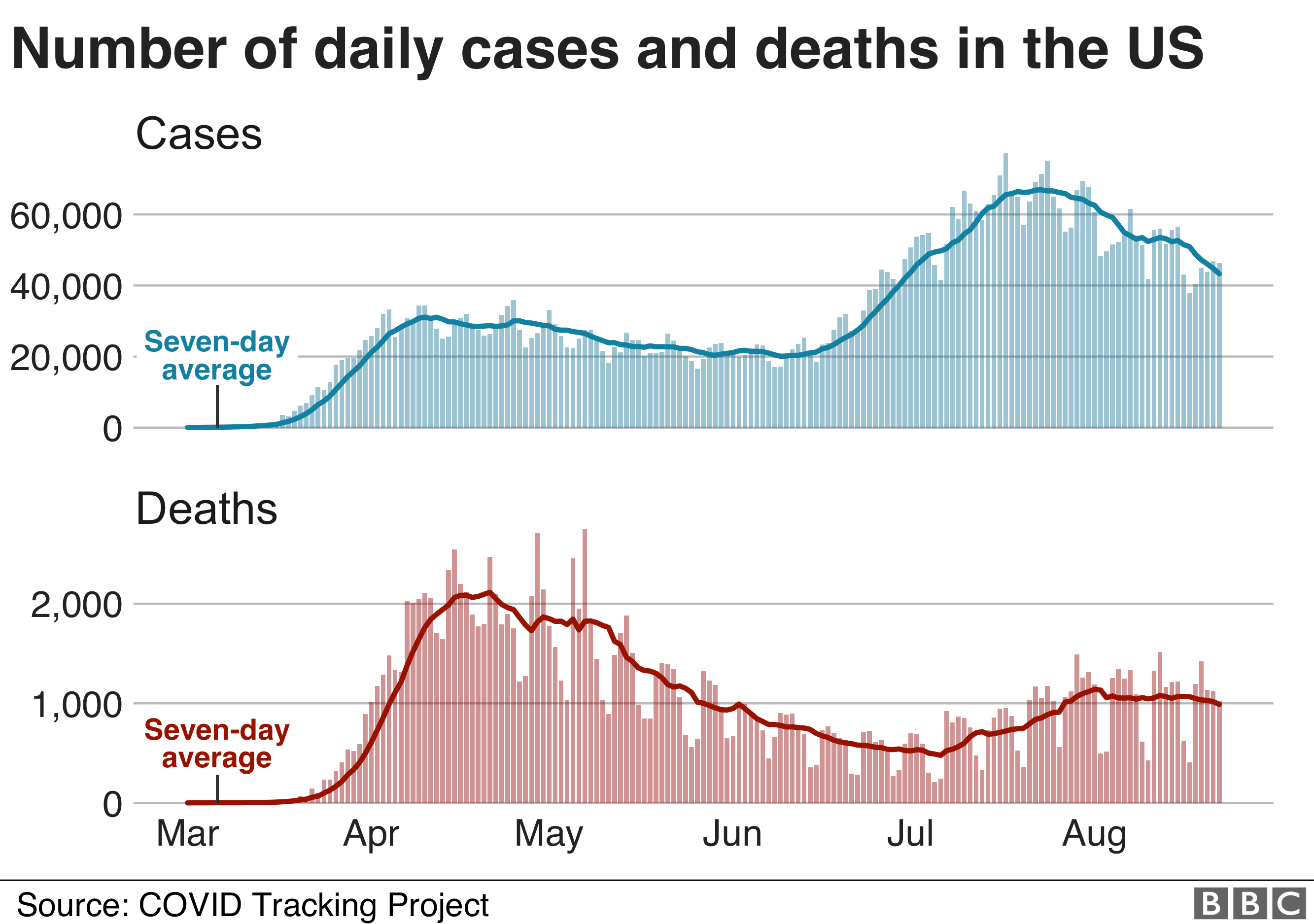 Graph shows cases and deaths in the US