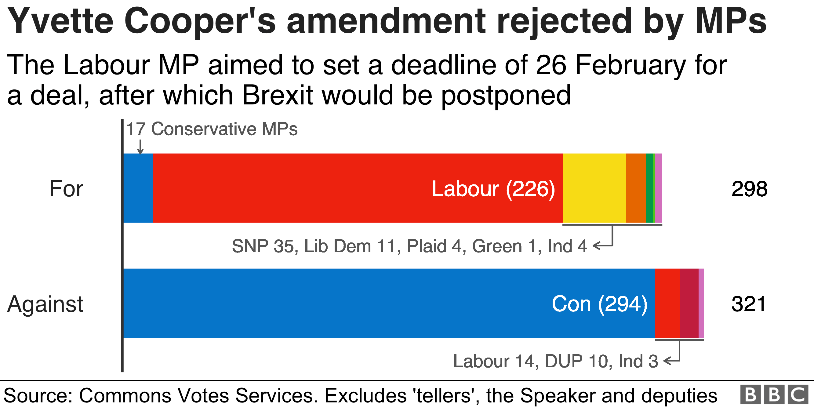 Chart showing how Yvette Cooper's amendment was rejected by MPs