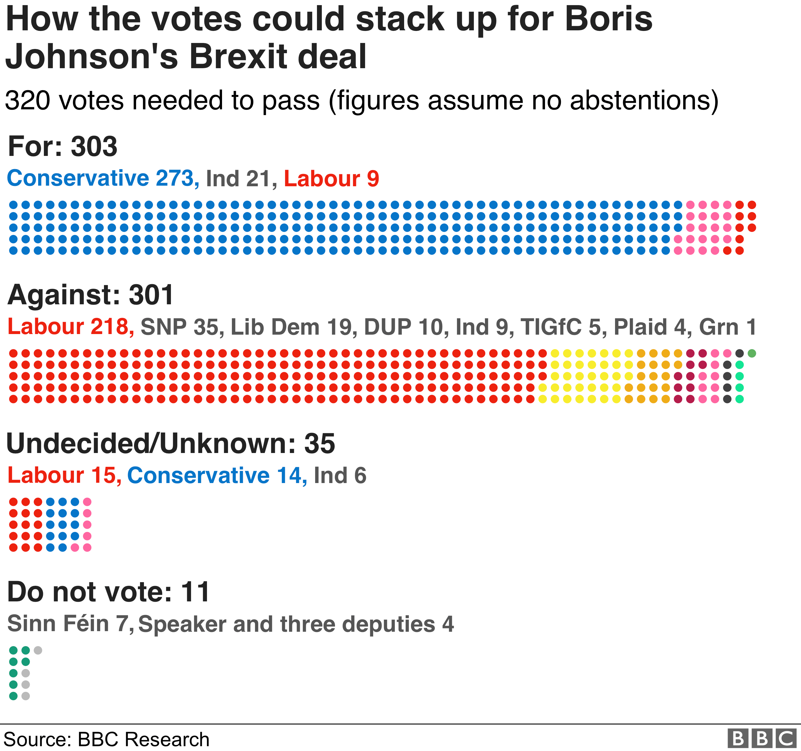 How the votes could stack up for Boris Johnson's Brexit deal