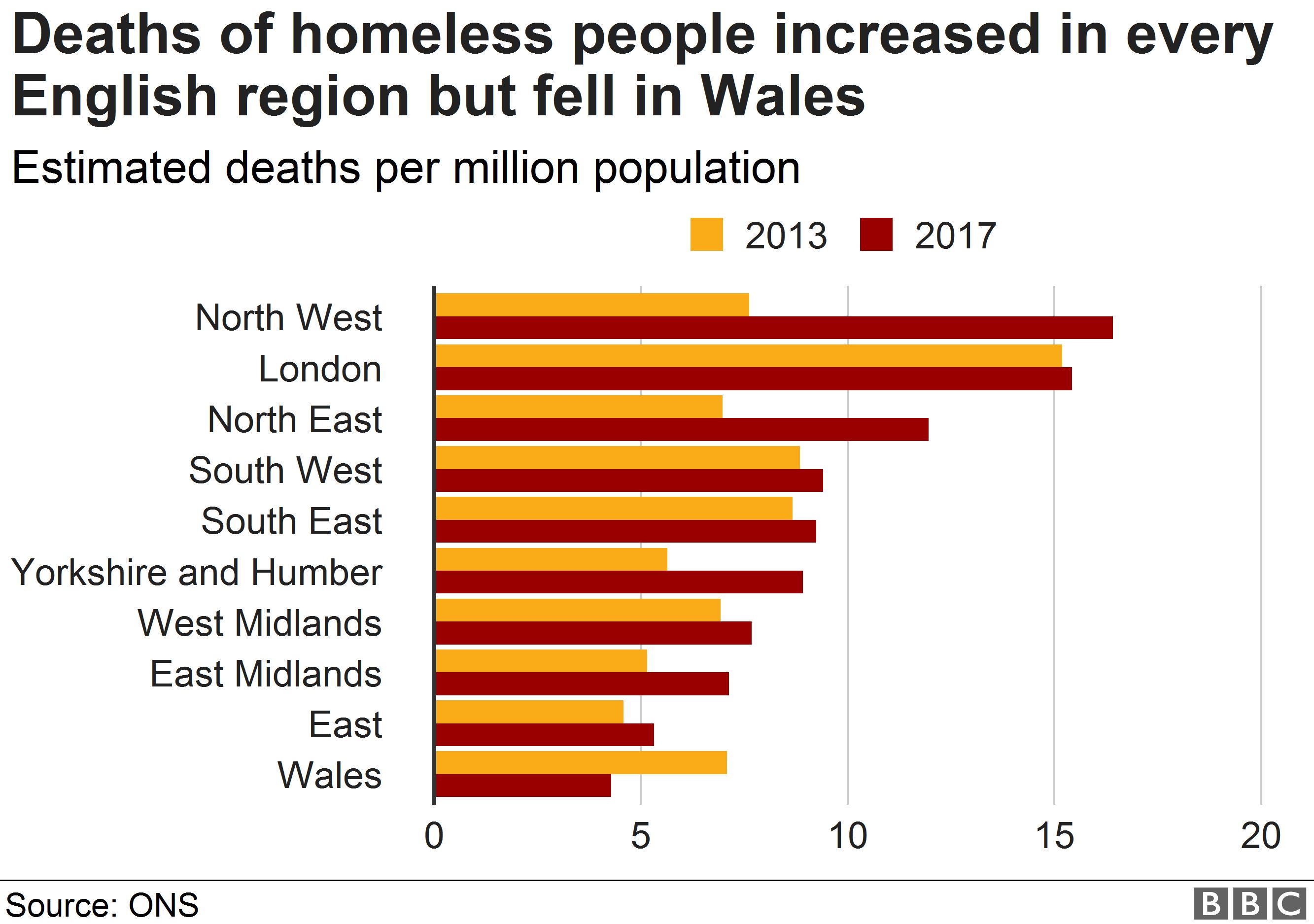 Chart showing regional breakdown of homeless deaths