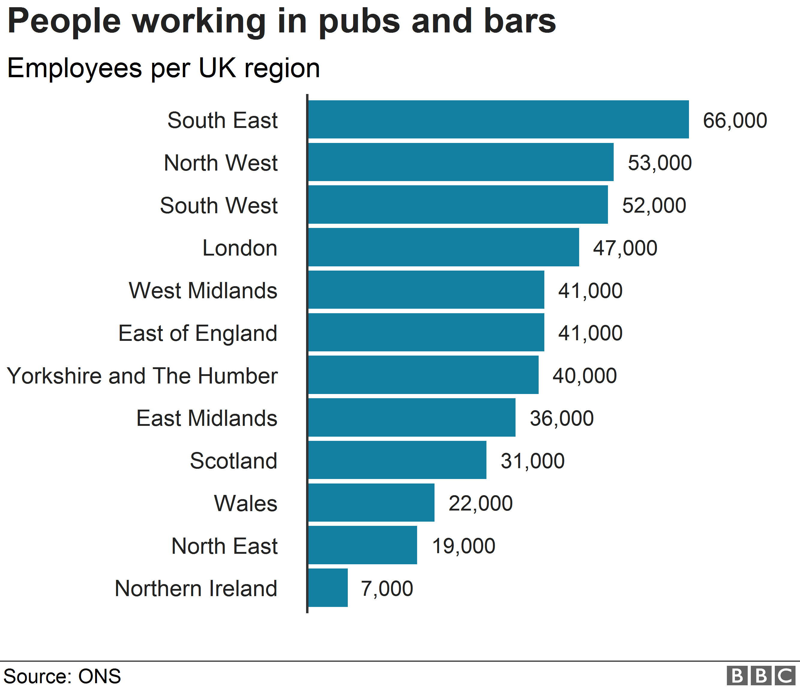 employment figures for pubs and bars