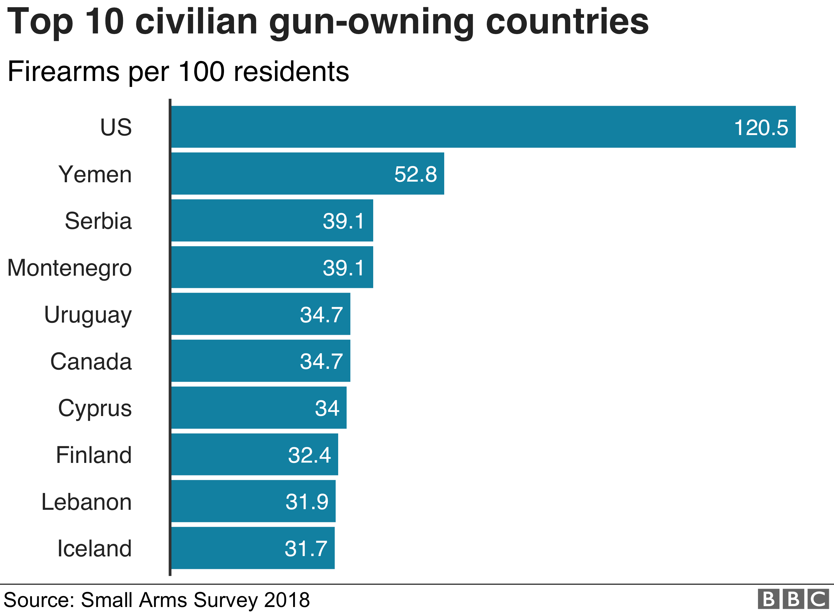 Chart showing civilian gun owneship around the world