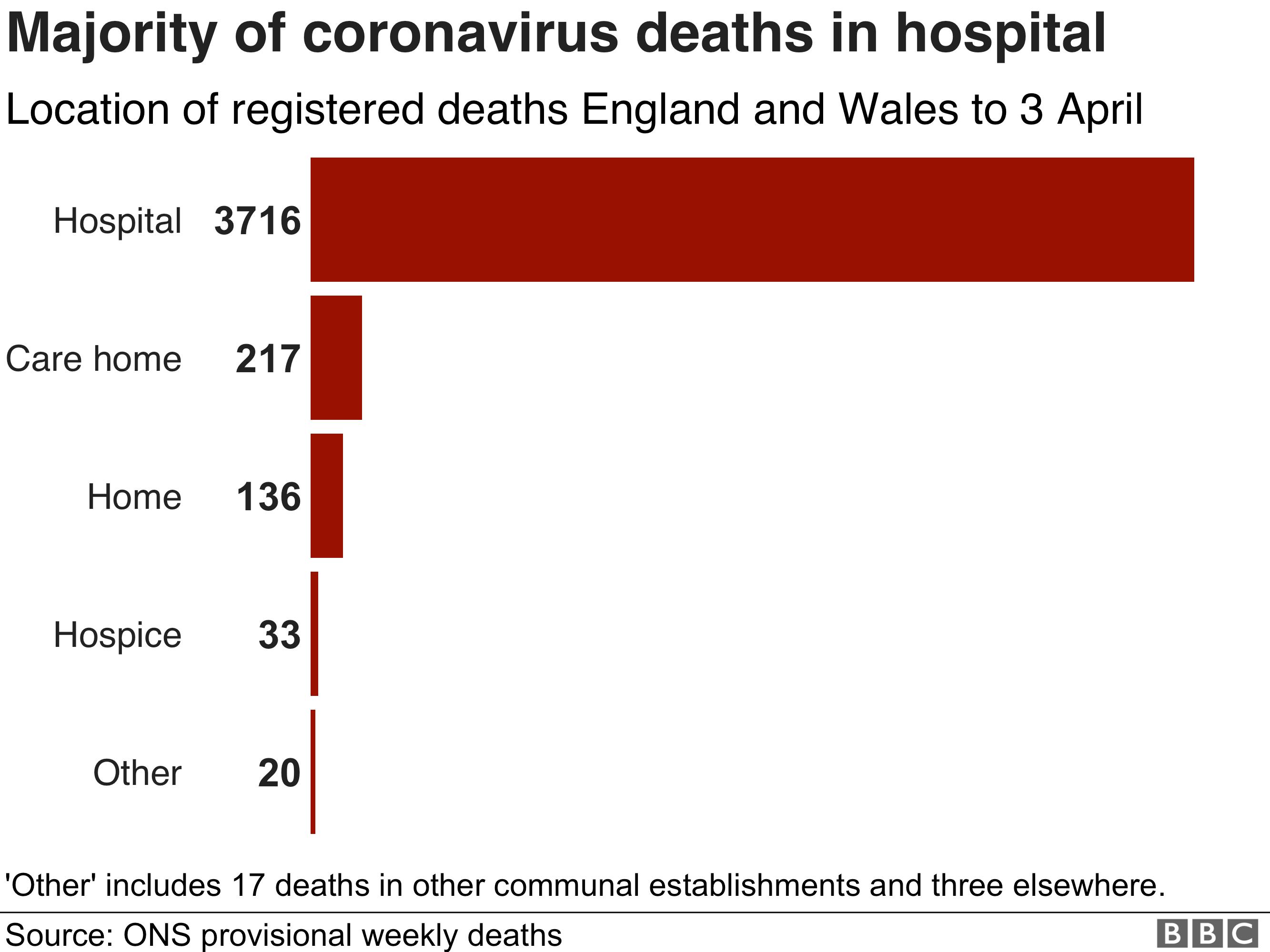Location of coronavirus deaths