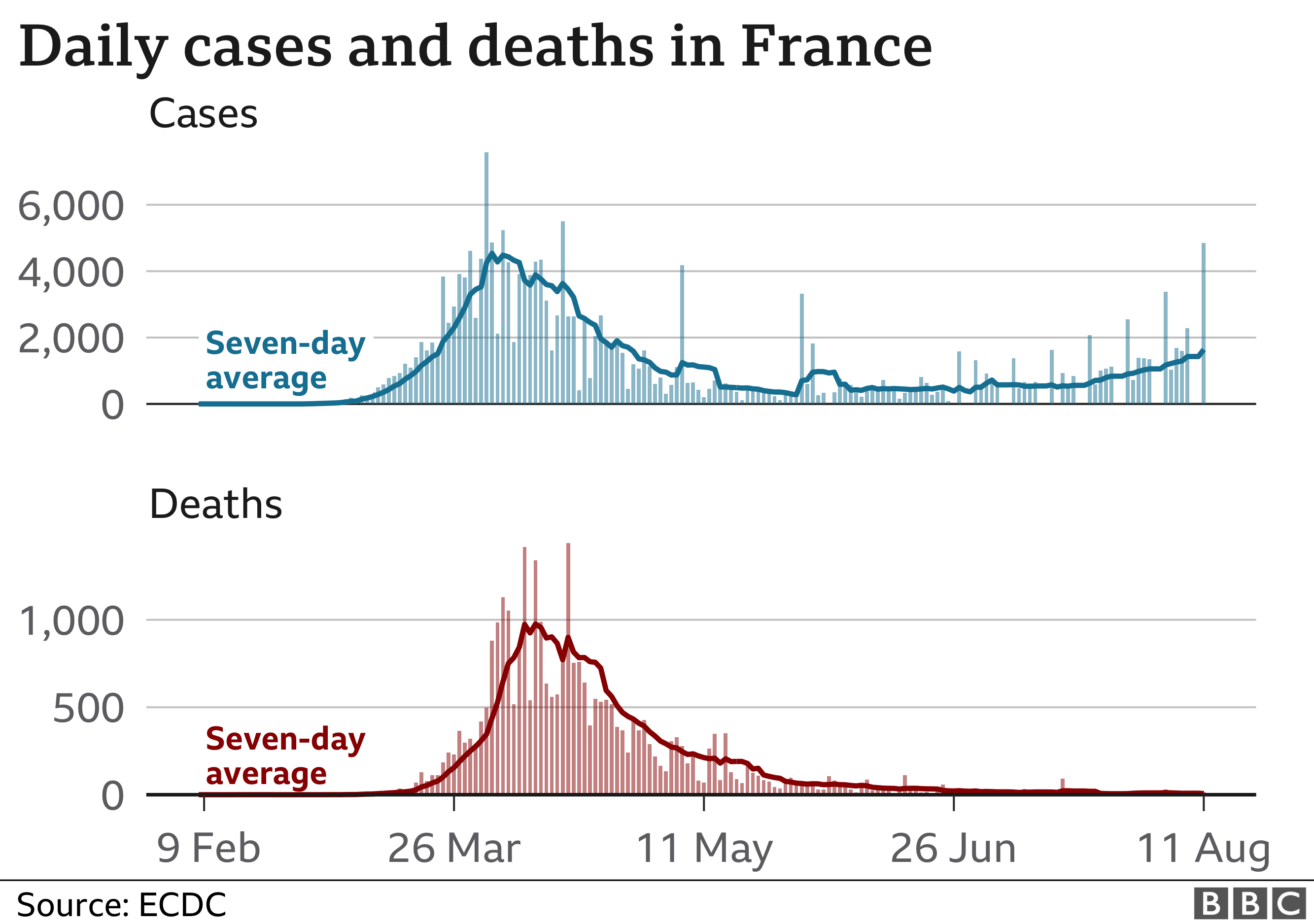 Charts showing cases are rising in France, deaths have remained low