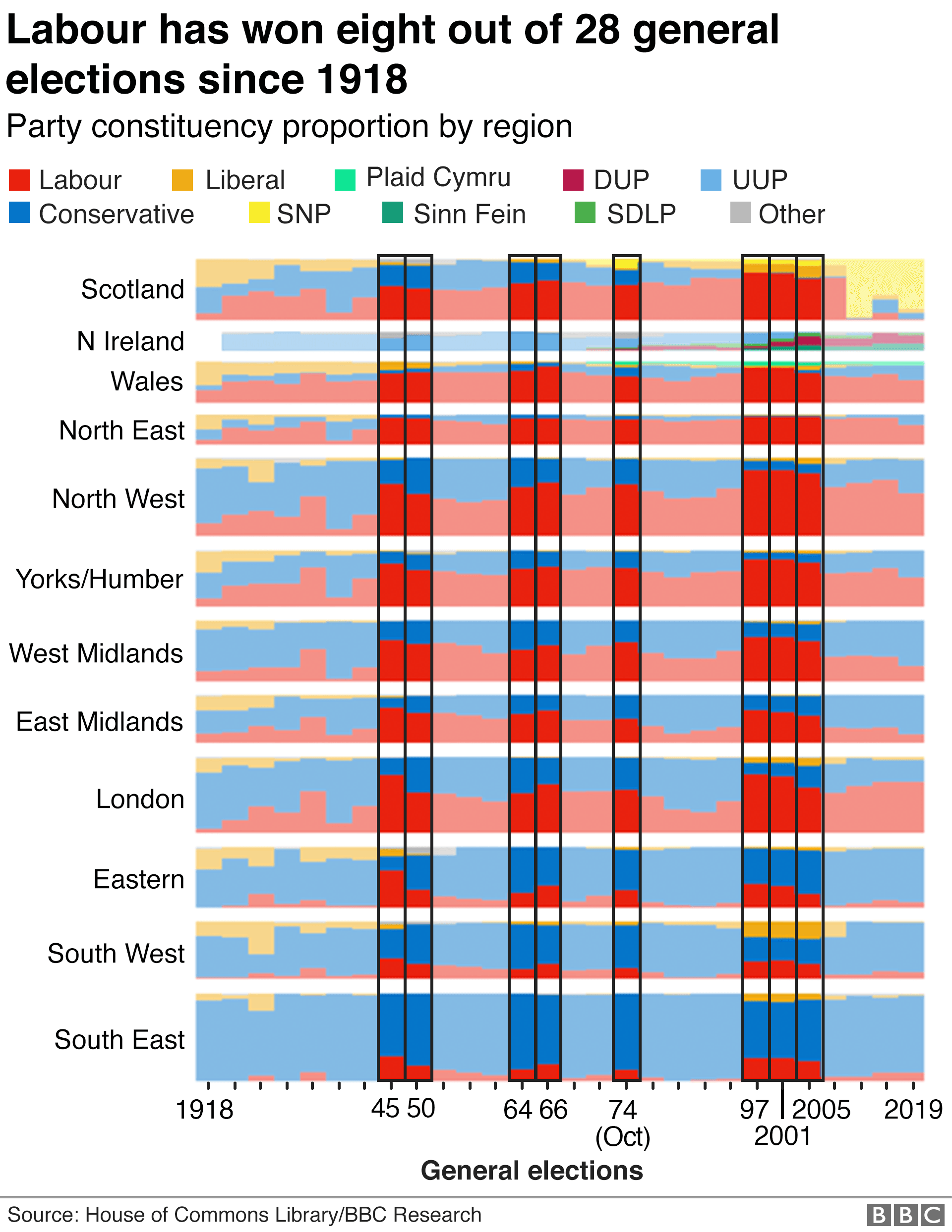 Chart showing the general elections won by Labour
