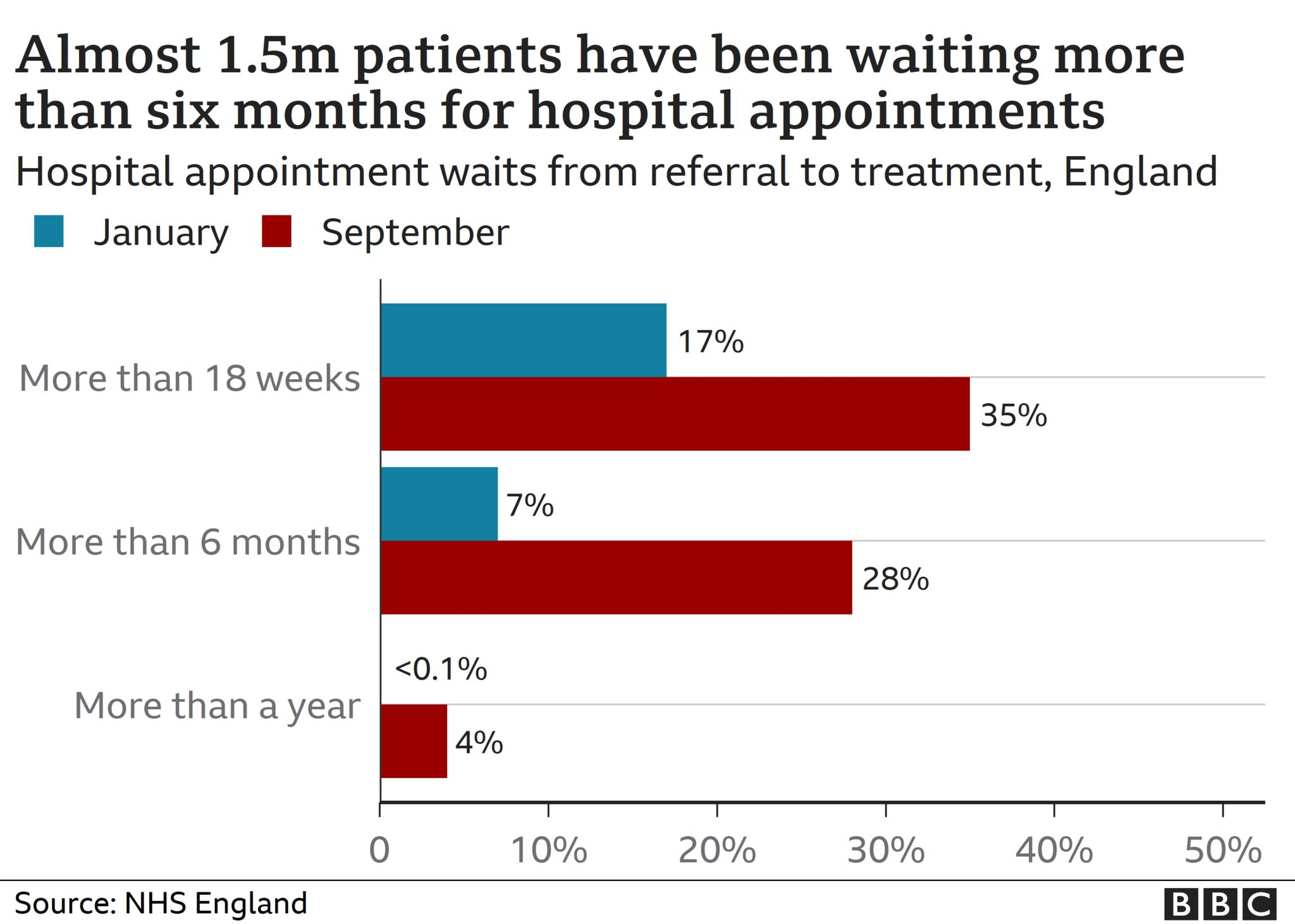 Chart showing hospital appointment growth