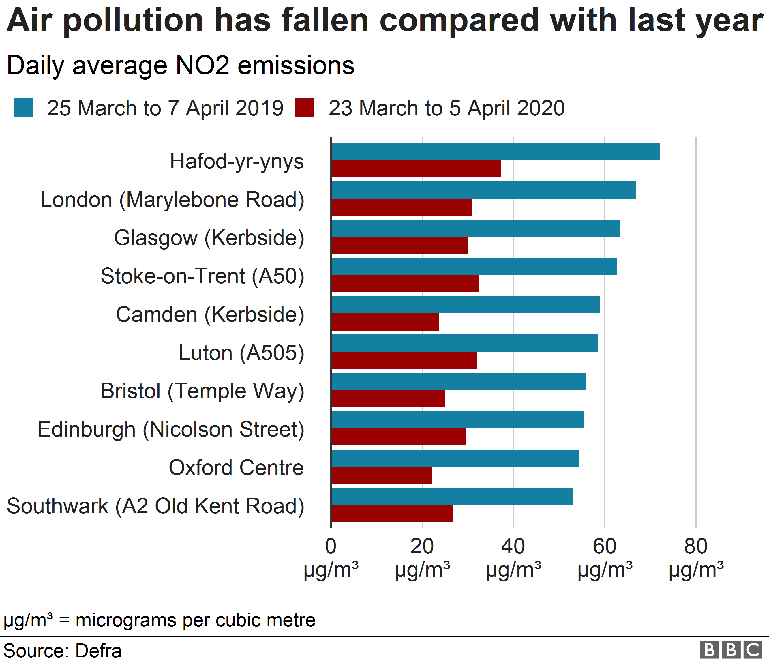 Chart showing change in air pollution in different areas
