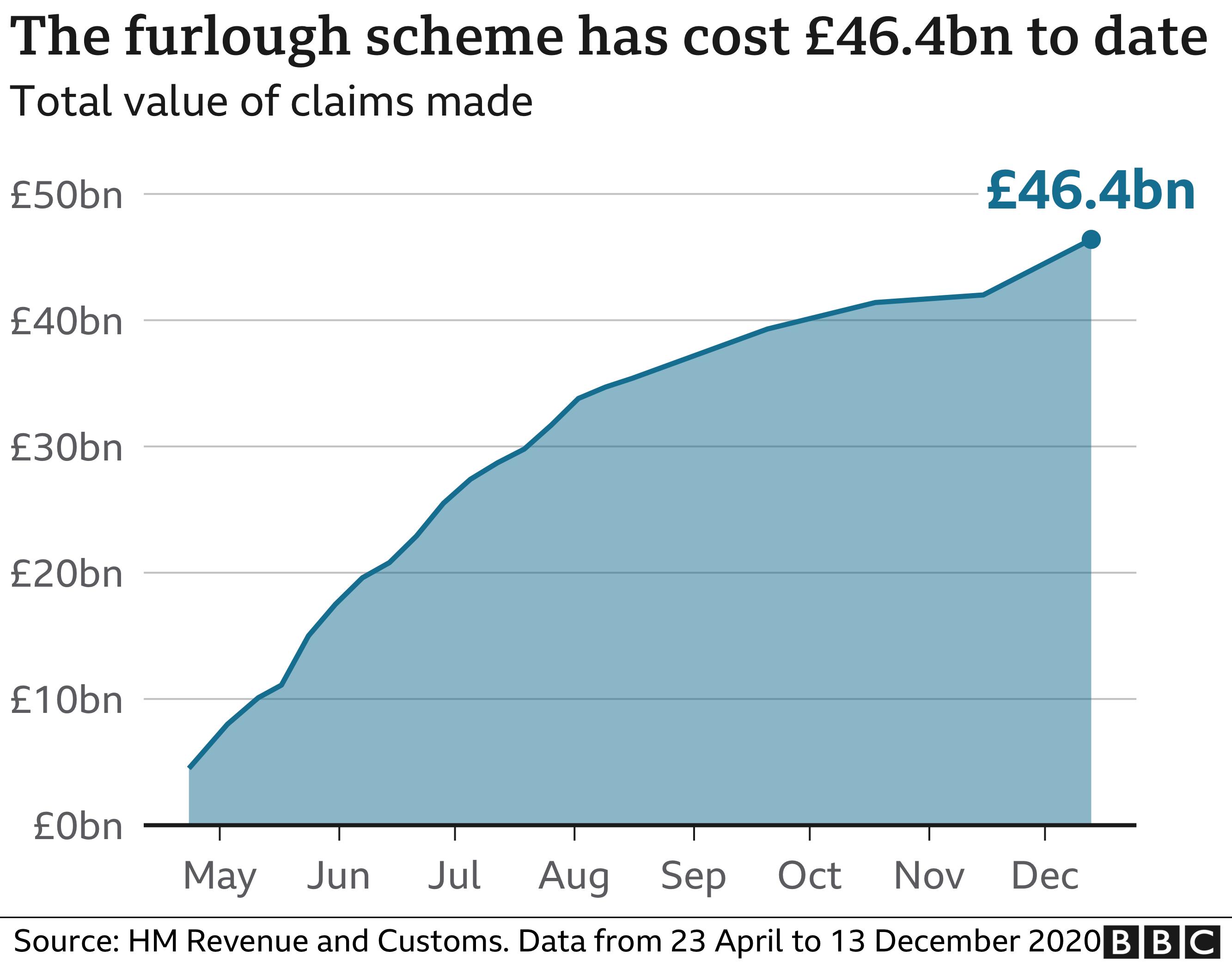 Furlough cost chart