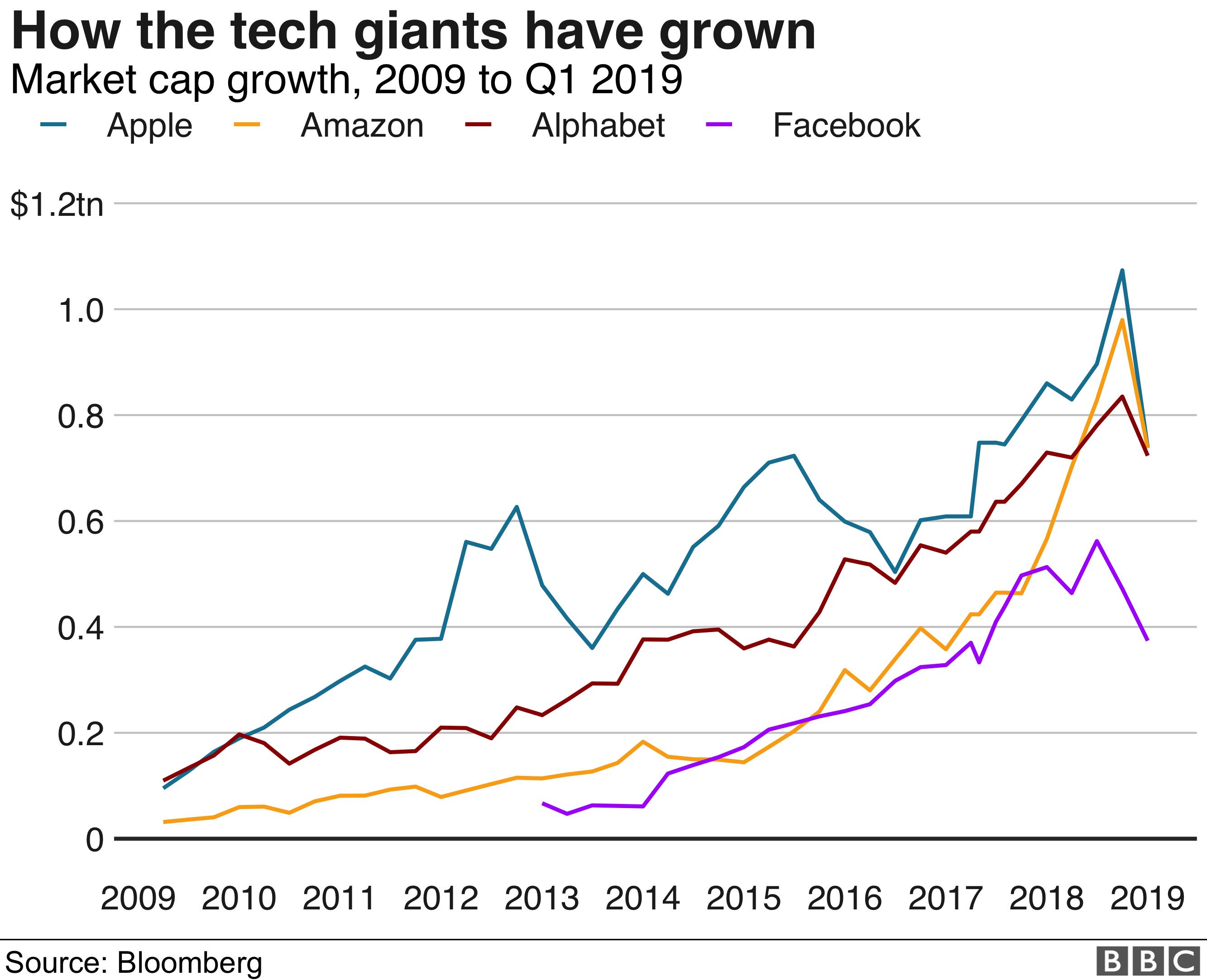 Chart showing market cap growth of Amazon, Google, Apple, Facebook