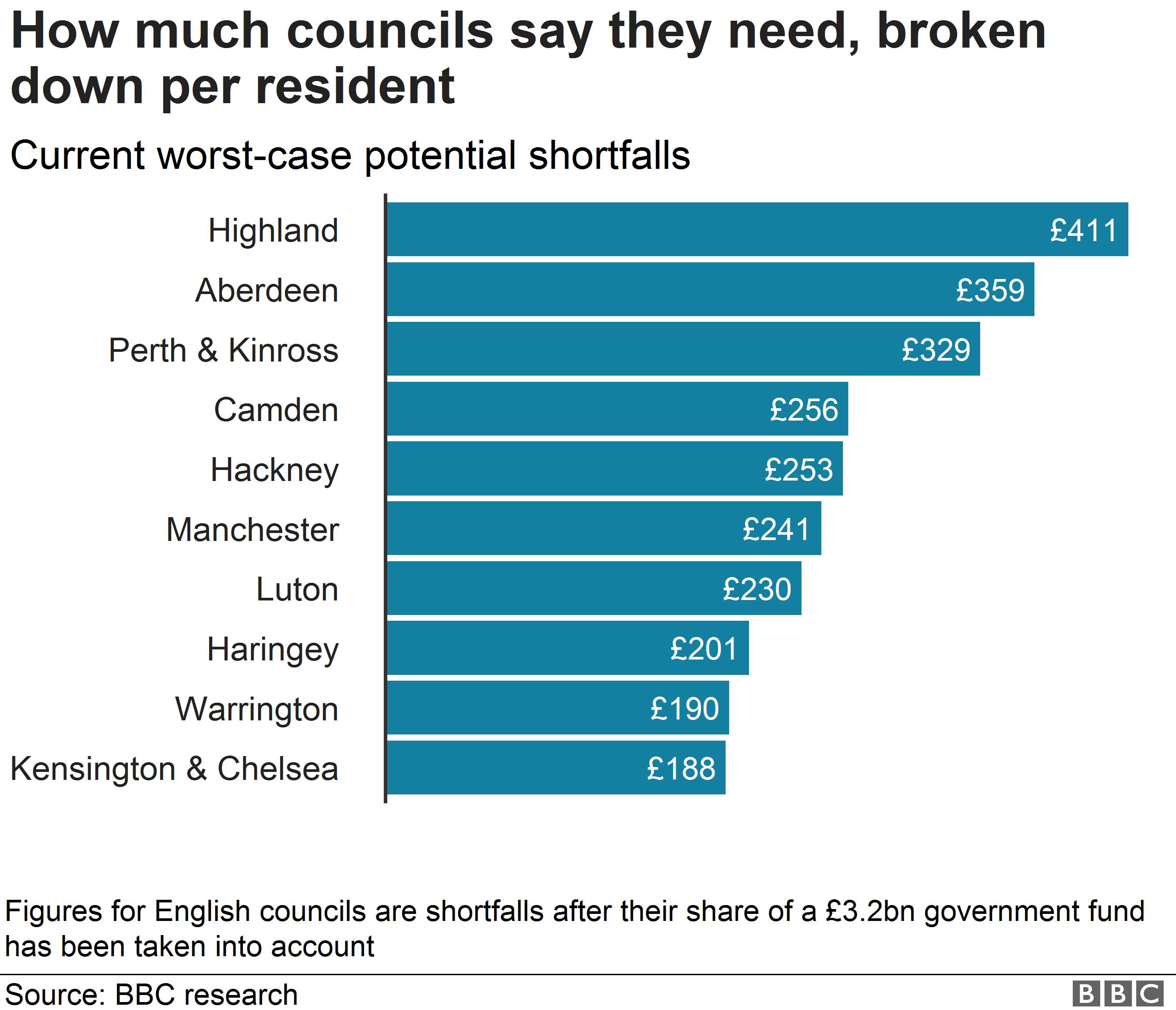 Council shortfalls per resident