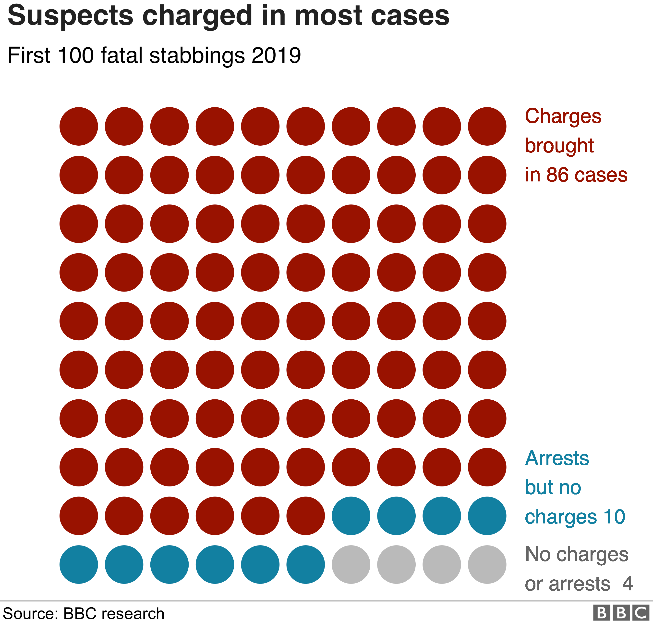 Suspects charged in 86 cases