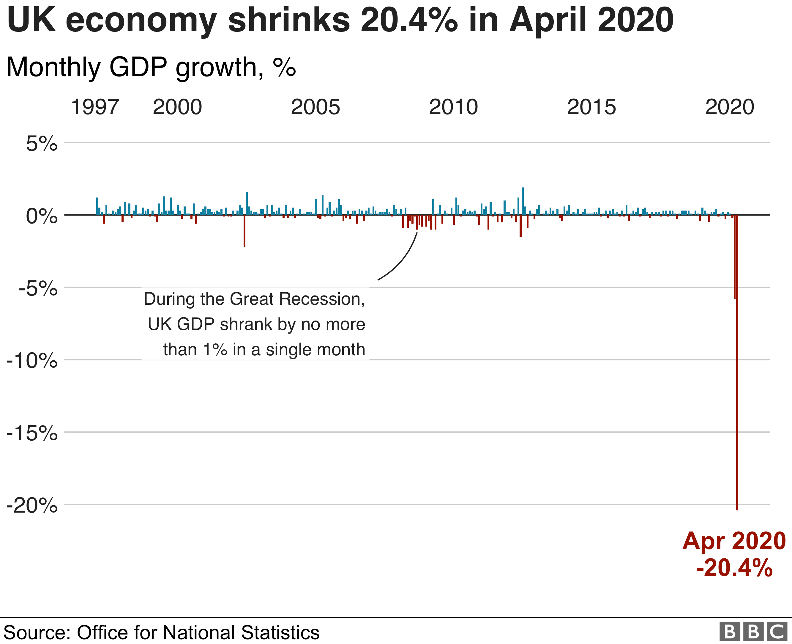 Quarterly GDP growth over time