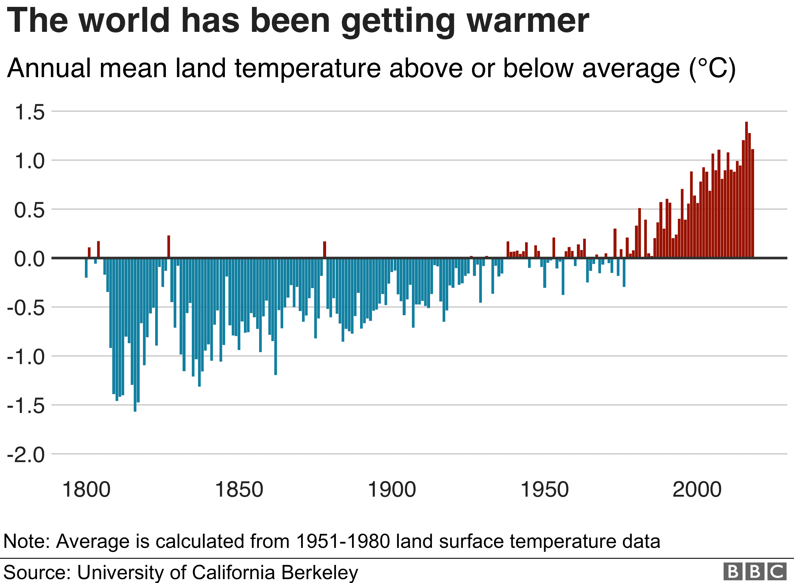 World is getting warmer graphic