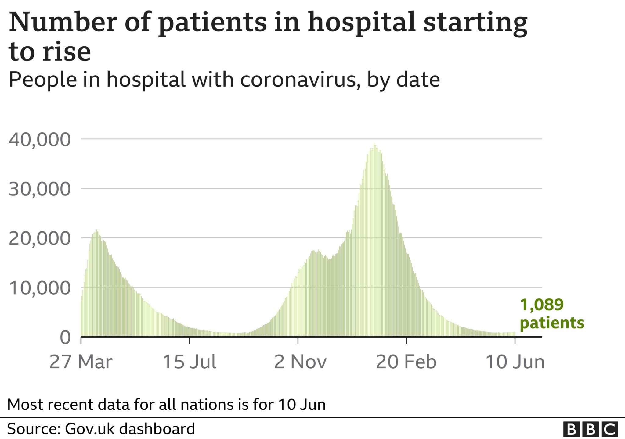 Graph showing number of patients in hospital in the UK with Covid-19 starting to rise