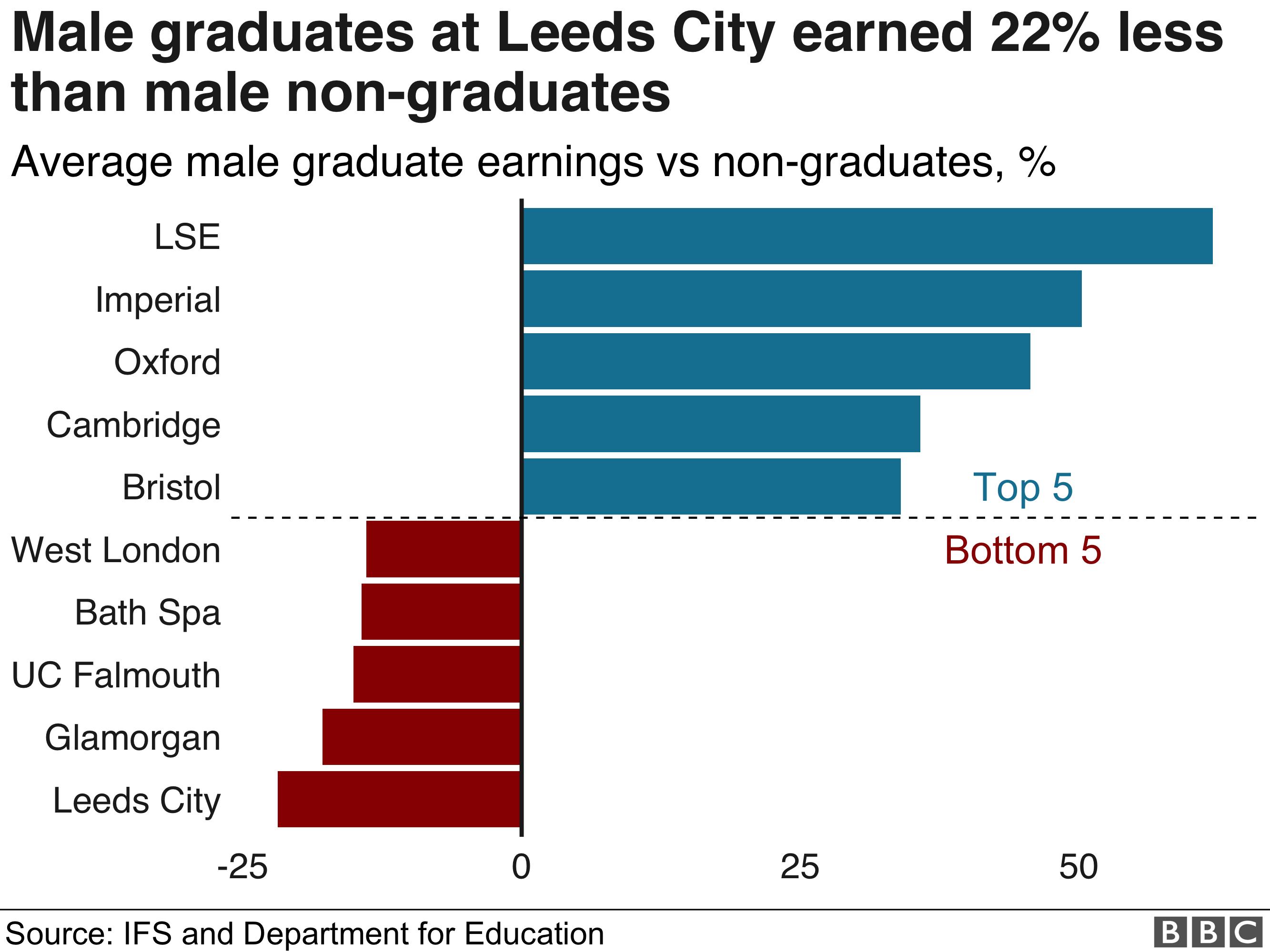 Male graduate earnings