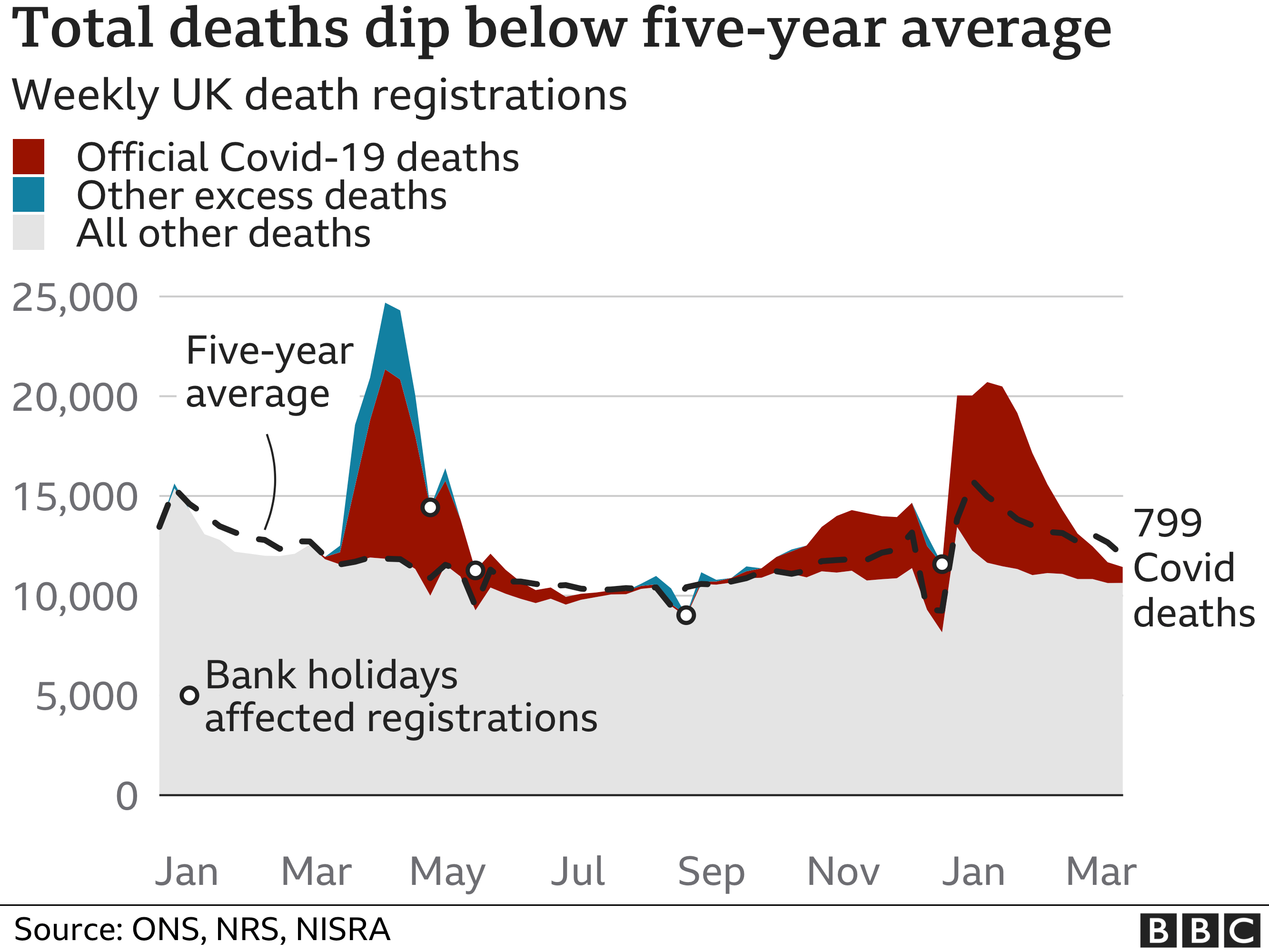 Chart shows excess deaths are below the five-year average