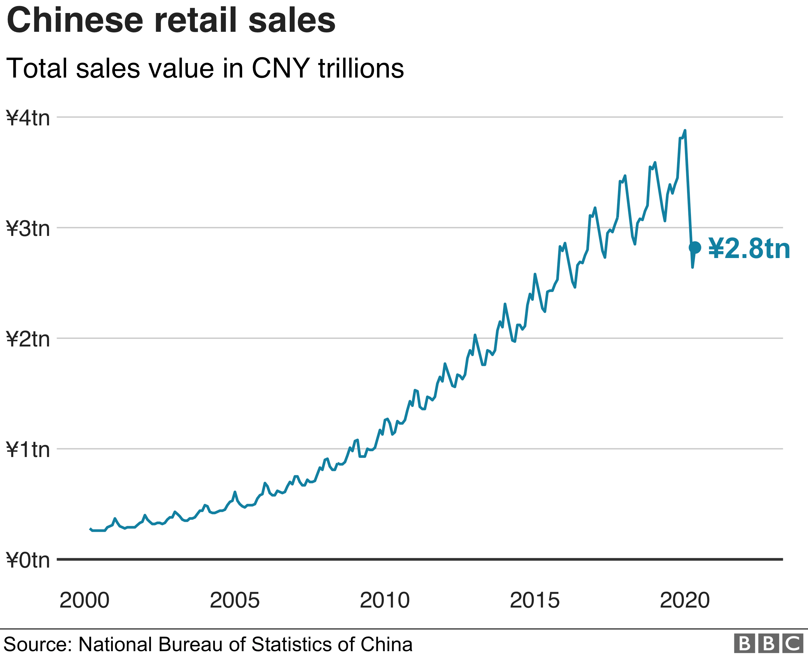 Chinese retail sales graph