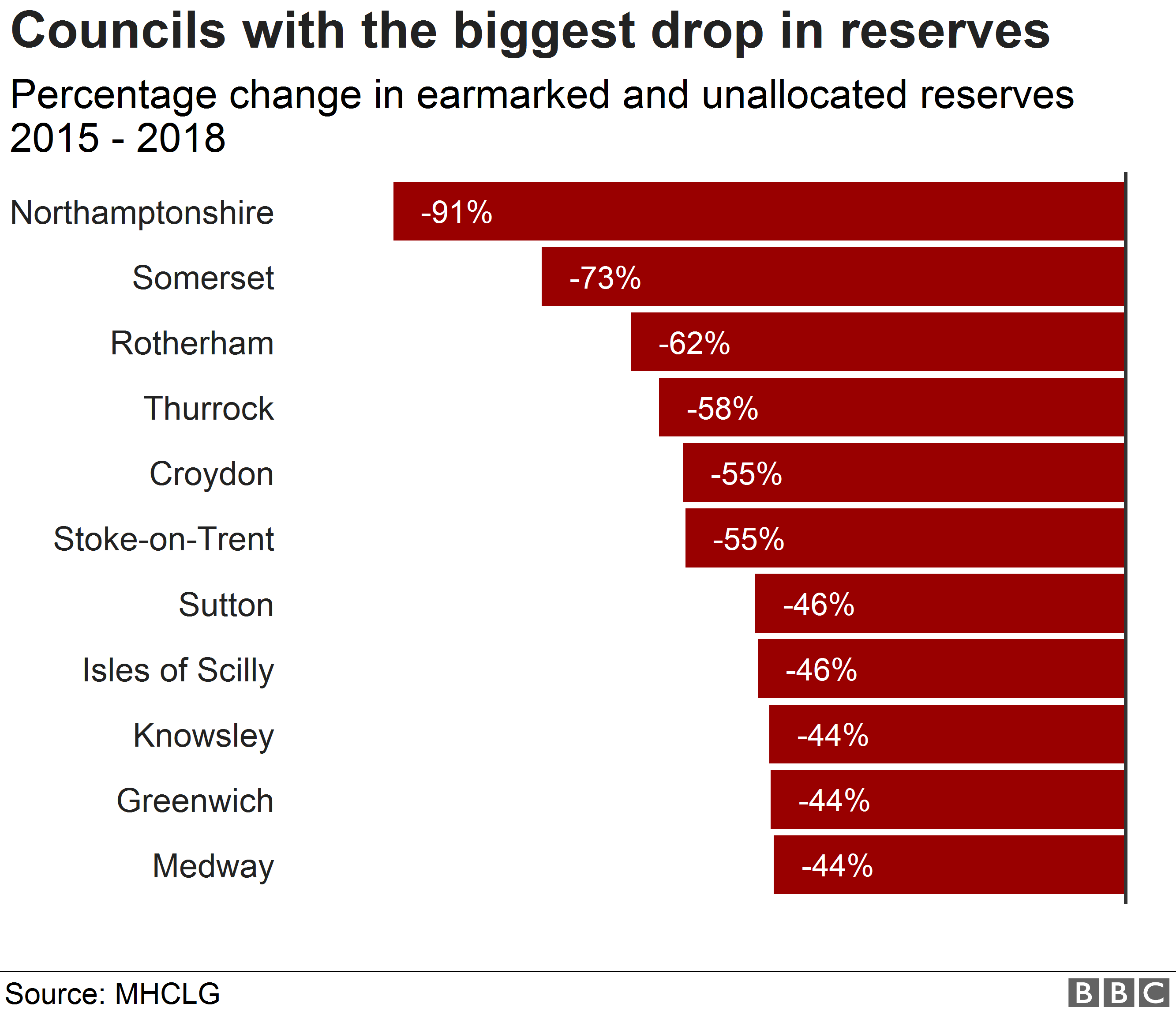 Chart showing change in reserves