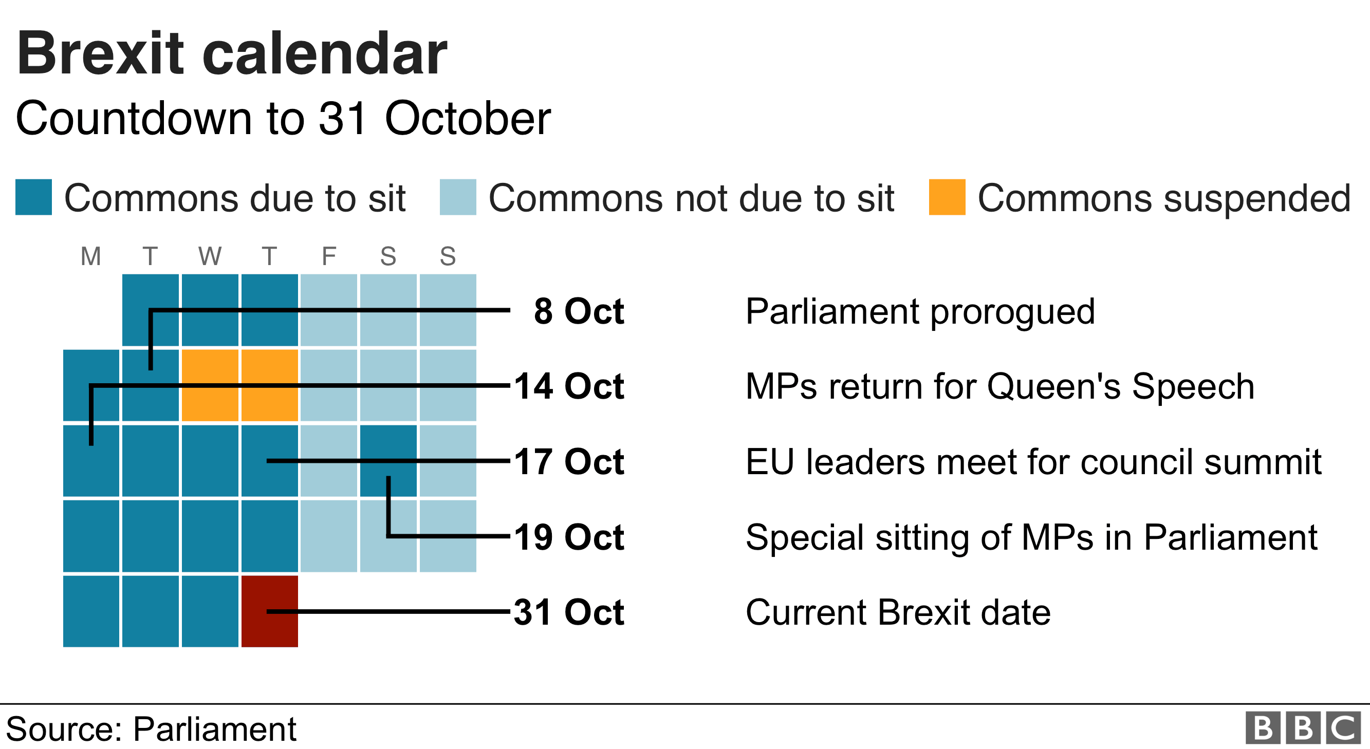 Graphic showing important events in the next few weeks