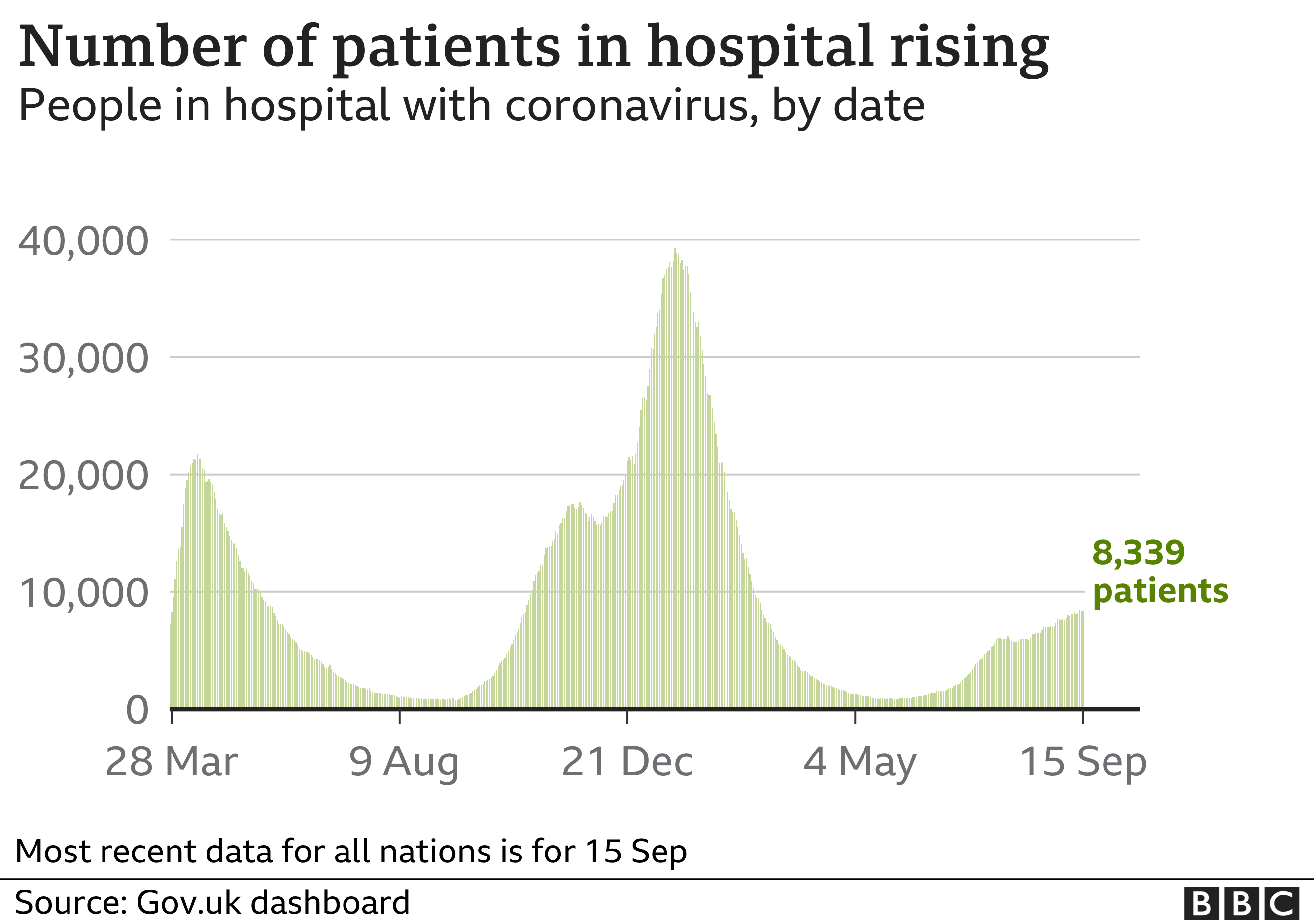 Chart showing that the number of patients in hospital has been rising