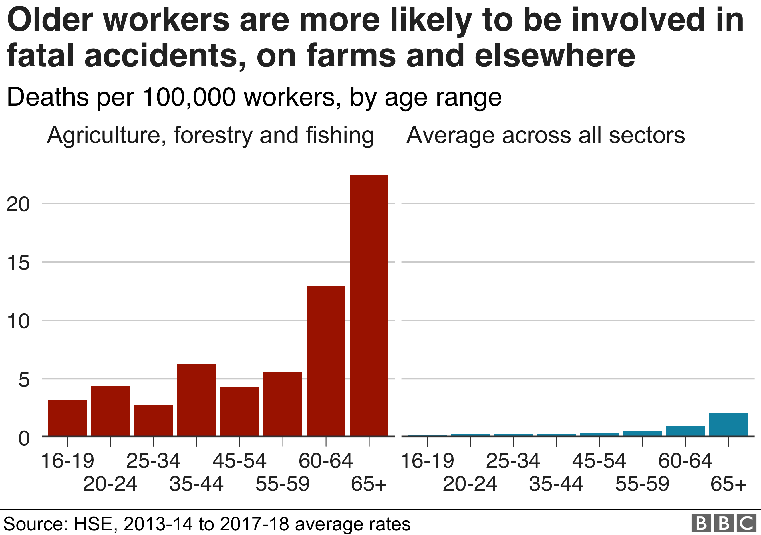 Chart showing how older workers are more likely to be involved in fatal accidents, on farms and across all sectors