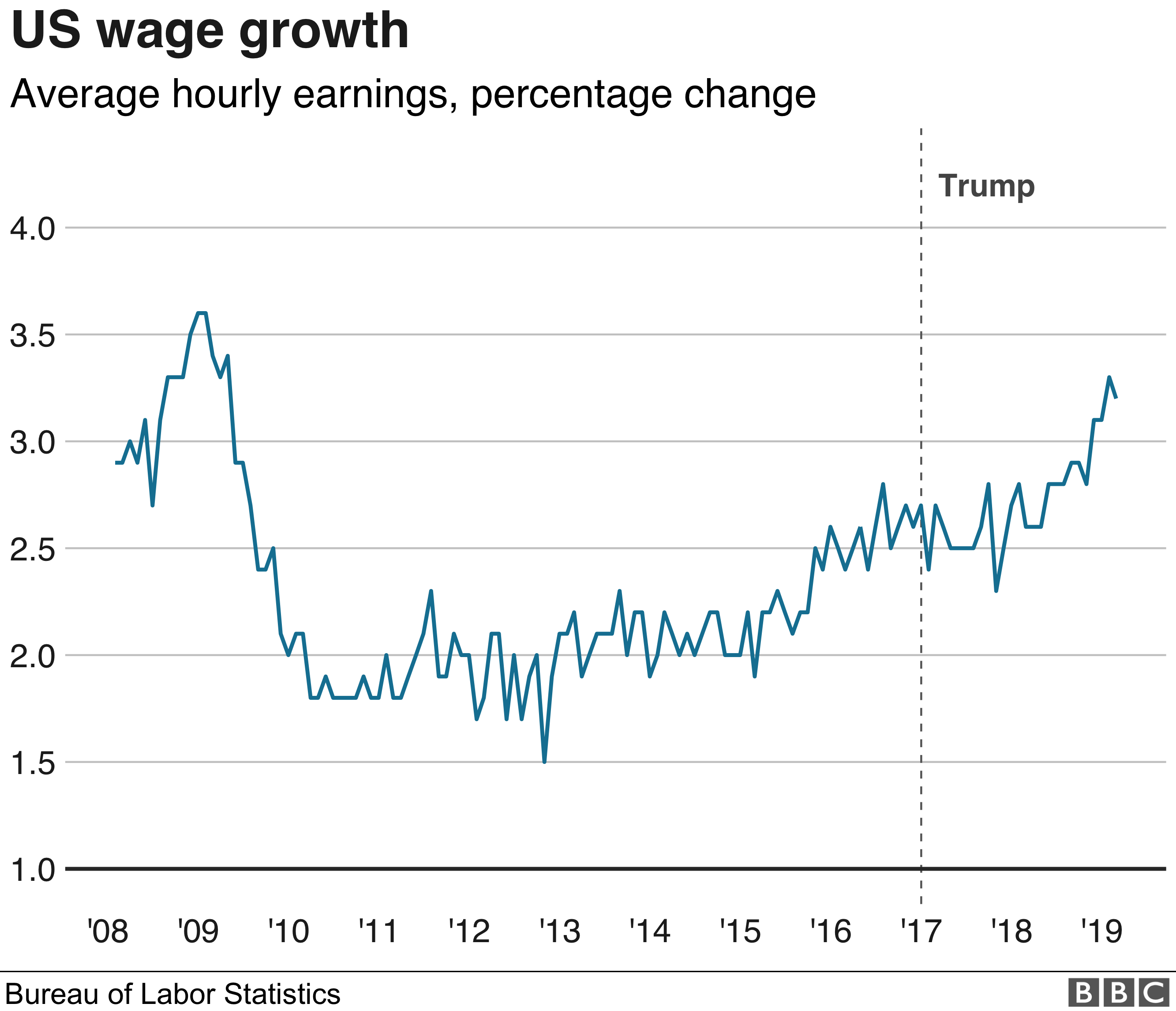 Chart shows US wage growth over time