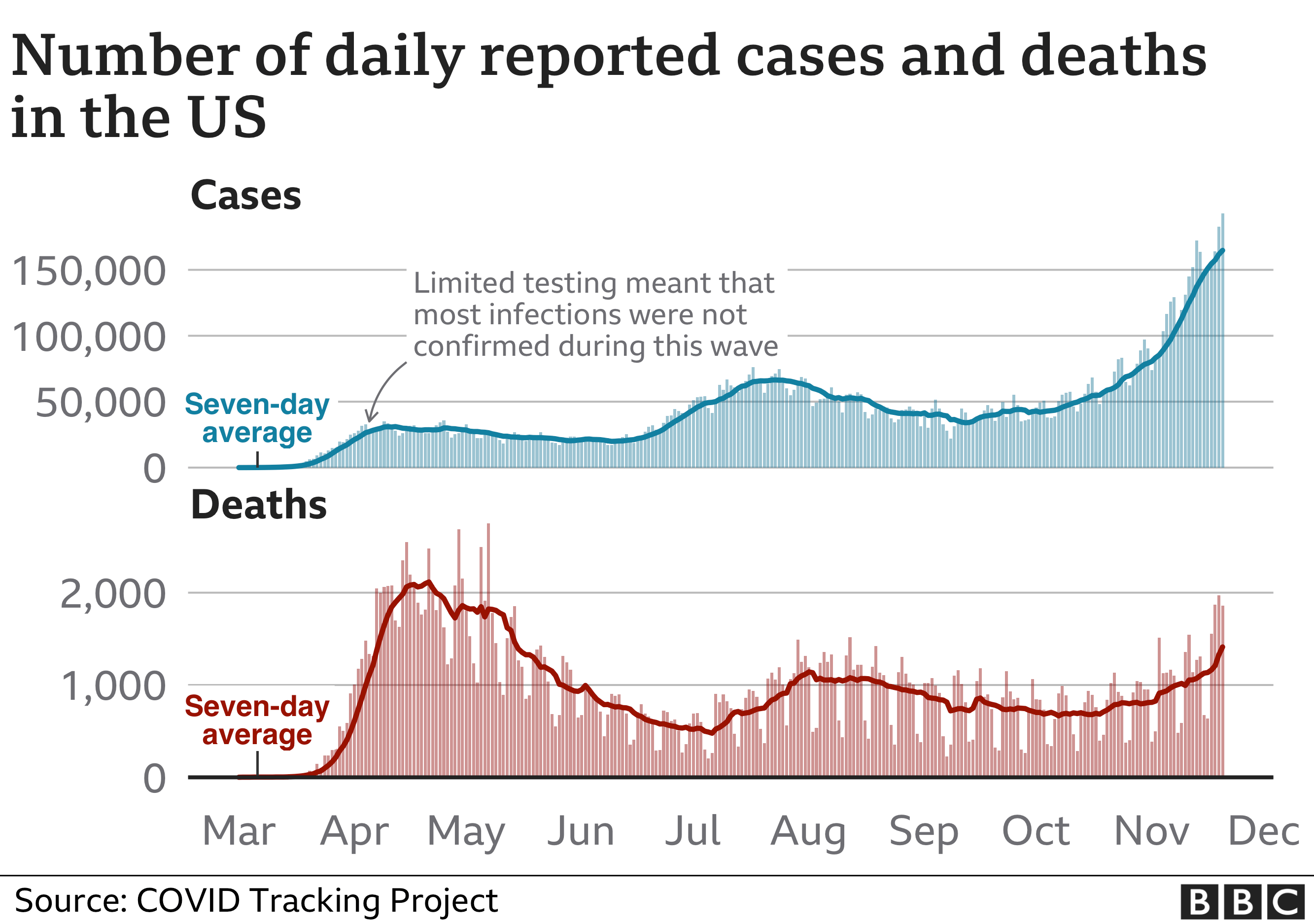 Chart showing cases and deaths in the US. Updated 21 Nov.