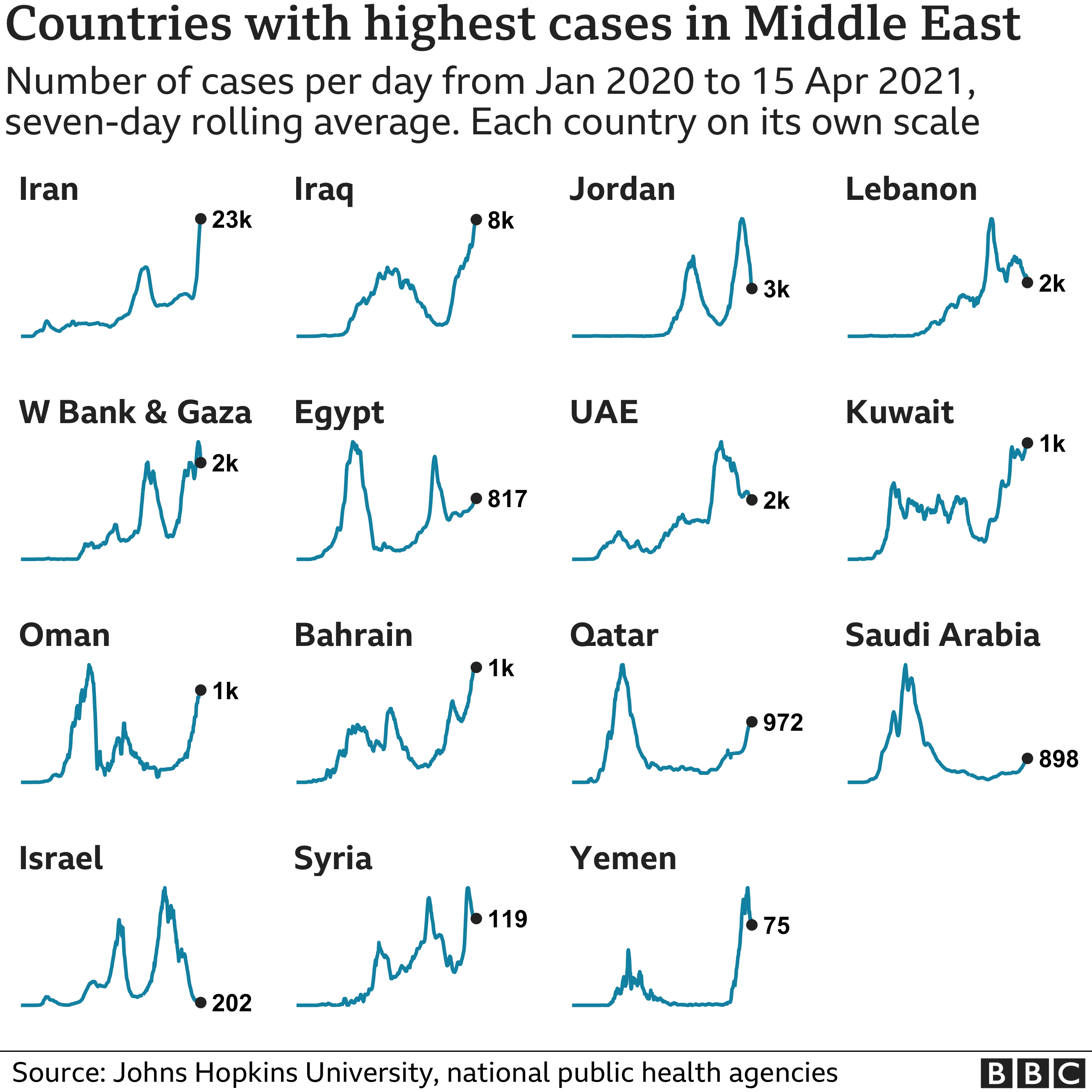 Chart showing the countries in the Middle East with the highest average number of cases in the last week. Updated 16 April