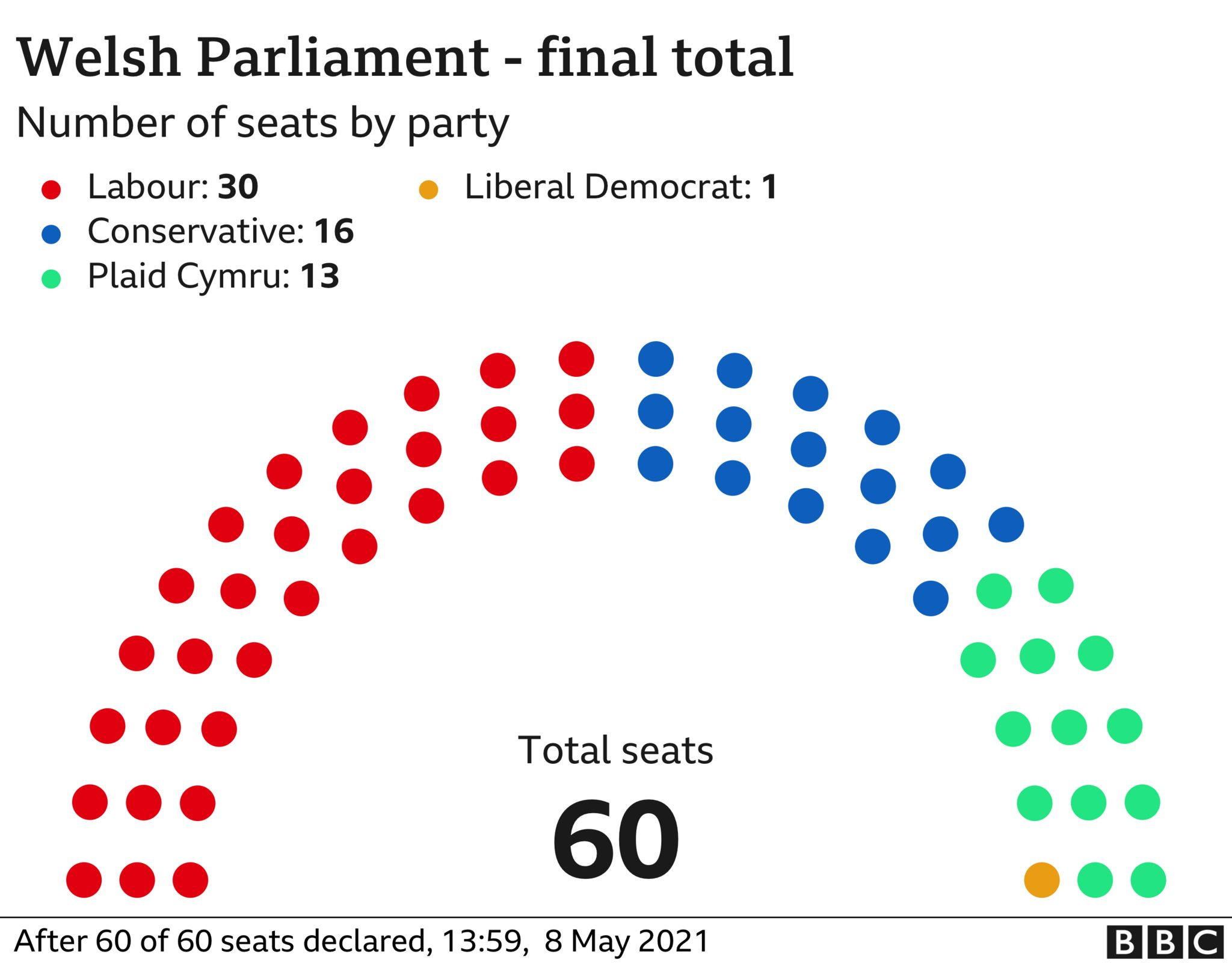 Graphic showing the total number of seats won by each party in Wales