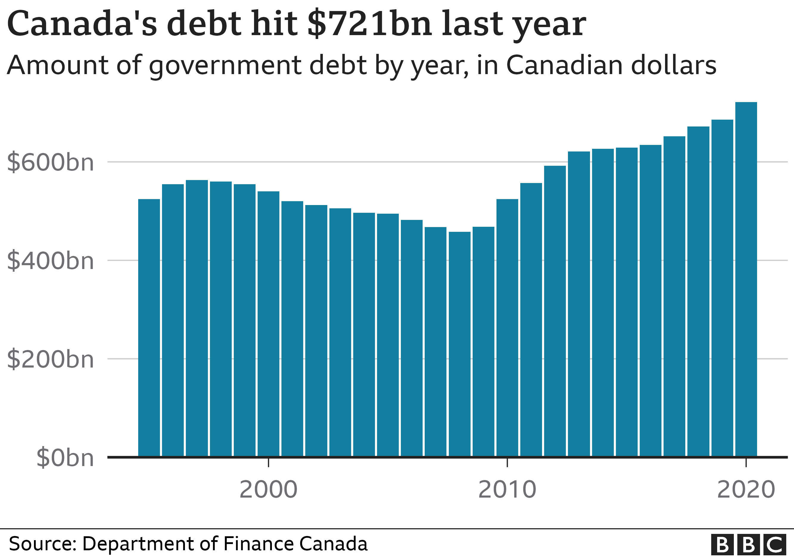 Canada federal public debt over time in a graphic
