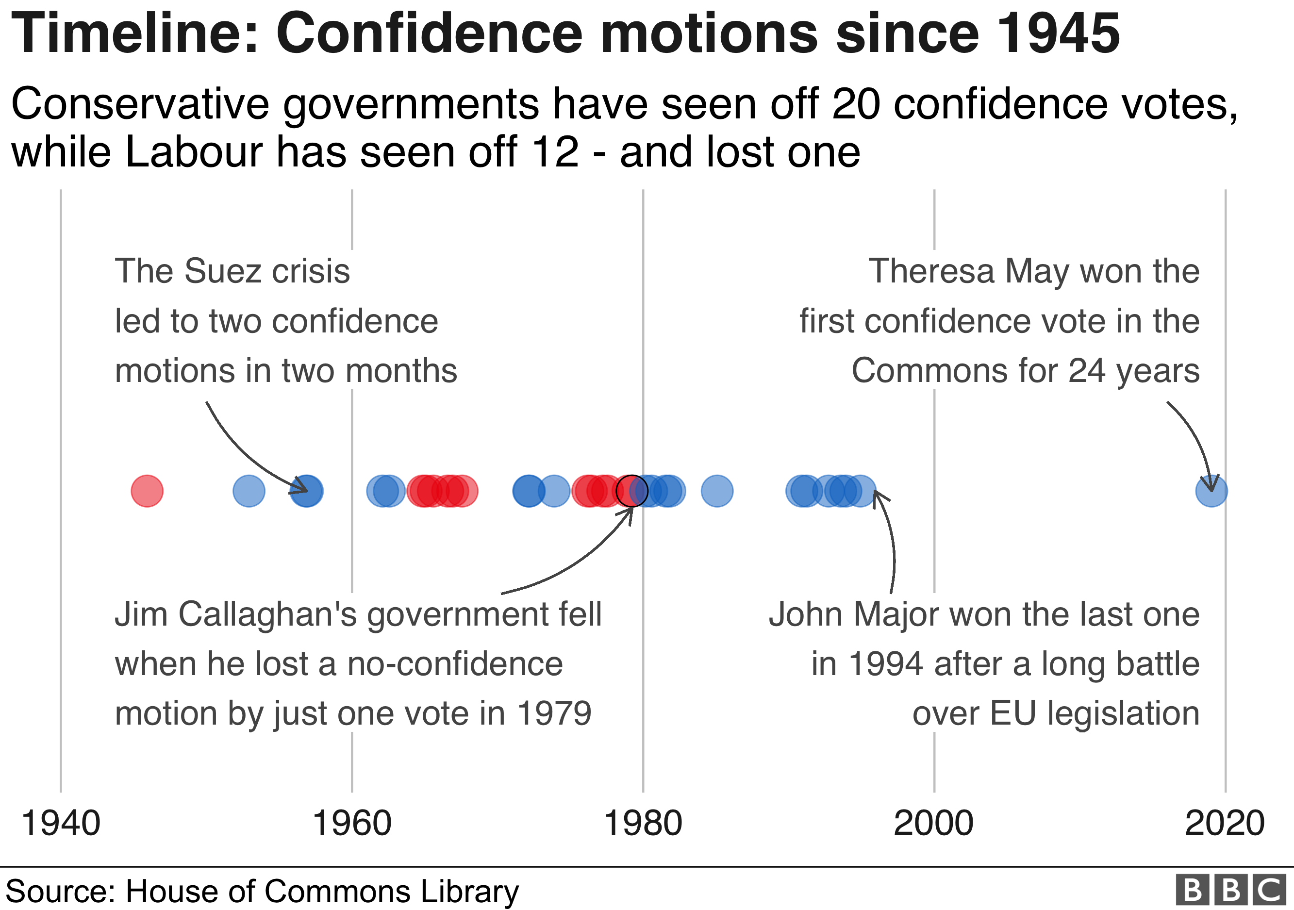 Chart showing timeline of confidence motions since 1945