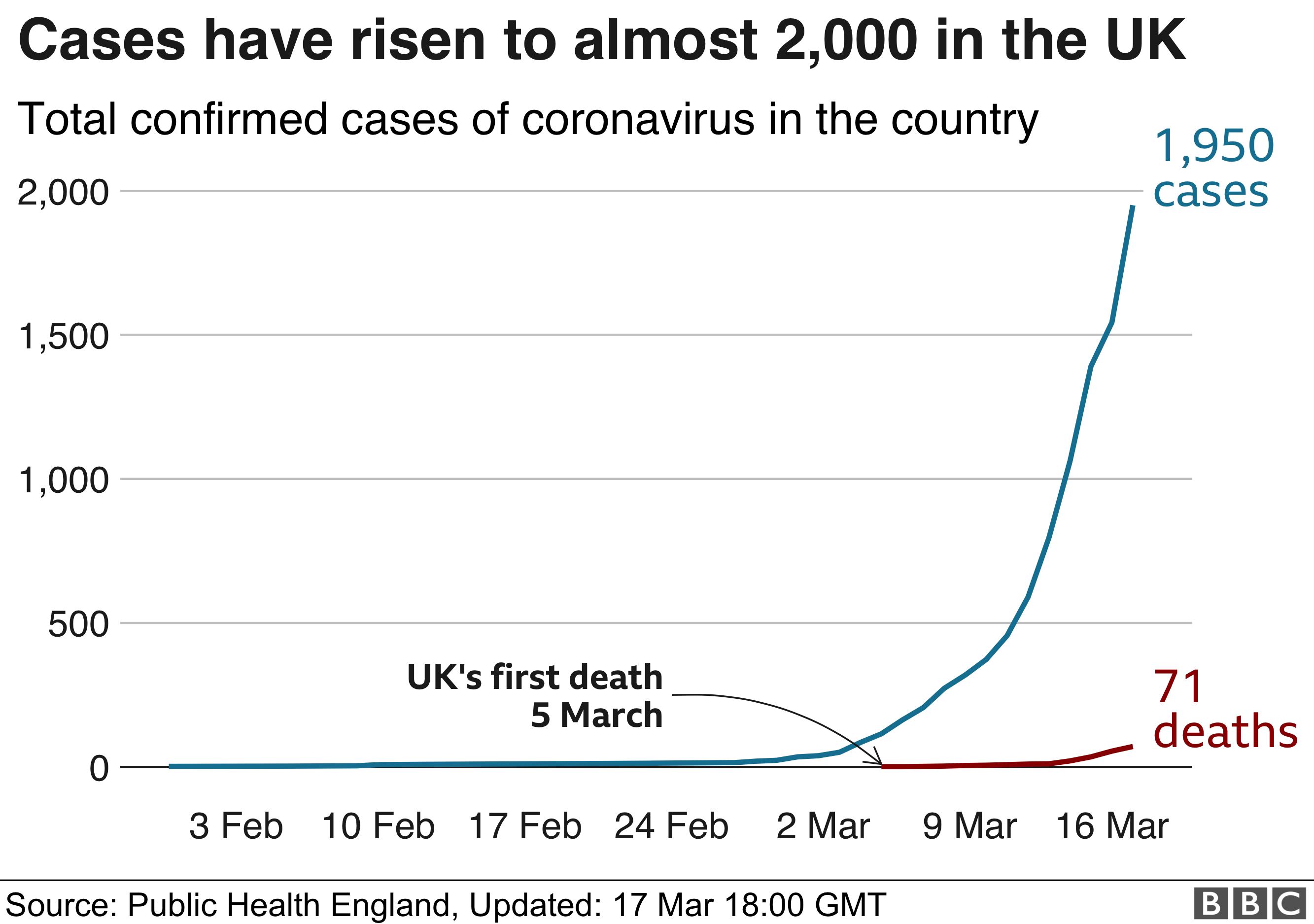 Chart on UK cases of coronavirus