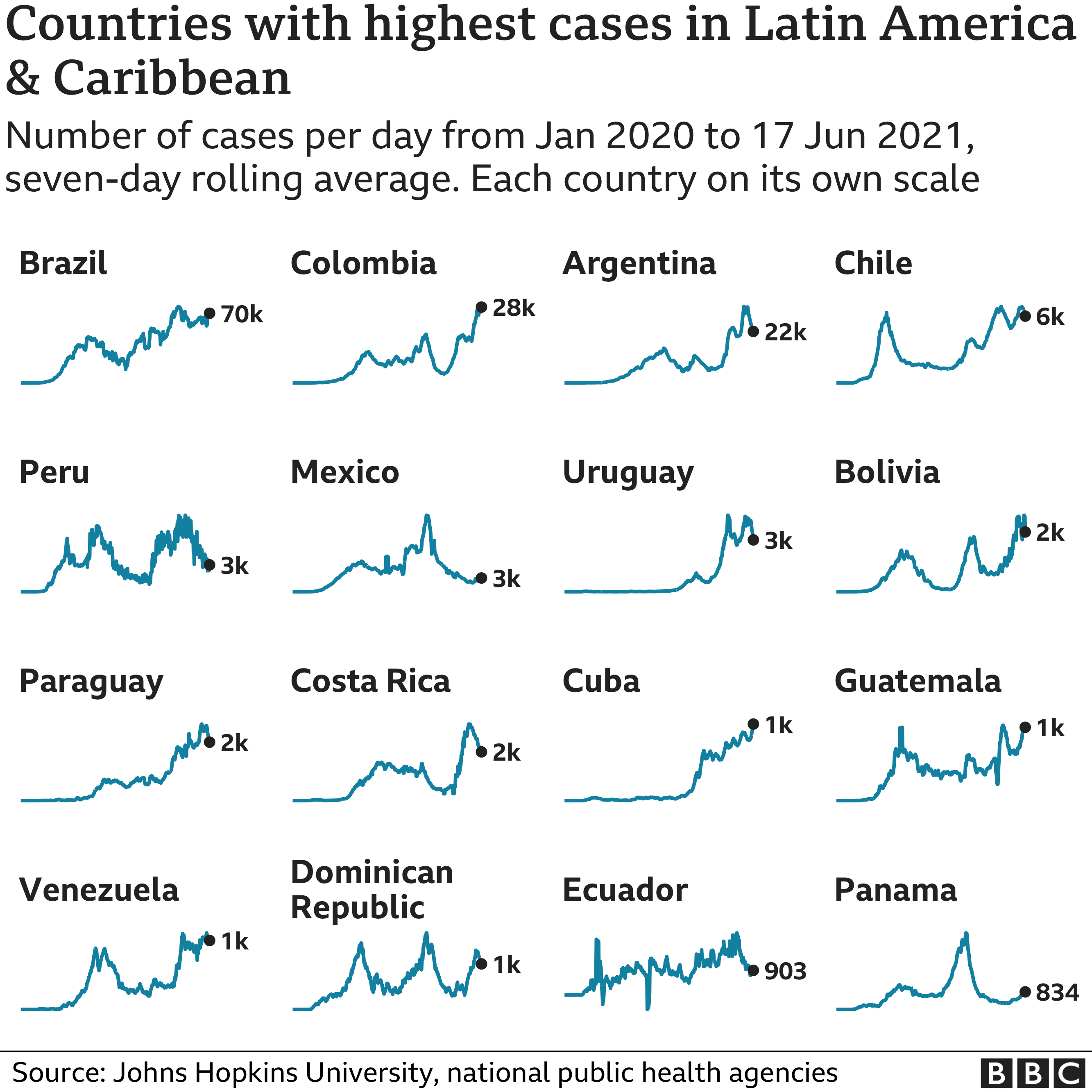Chart showing the countries in Latin America and the Caribbean with the highest average number of cases in the last week. Updated 18 June.
