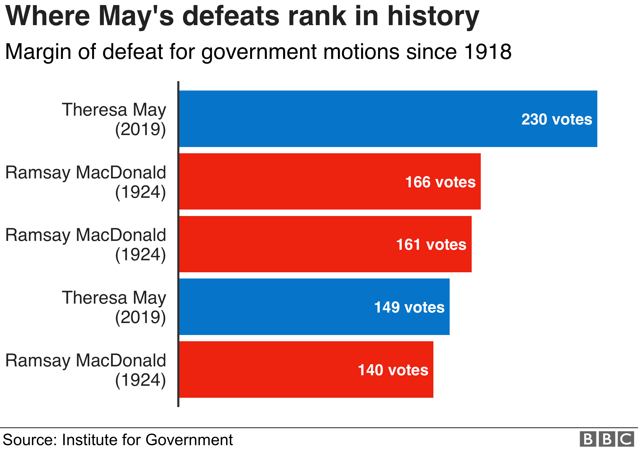 Chart showing where May's defeats in the House of Commons rank in history