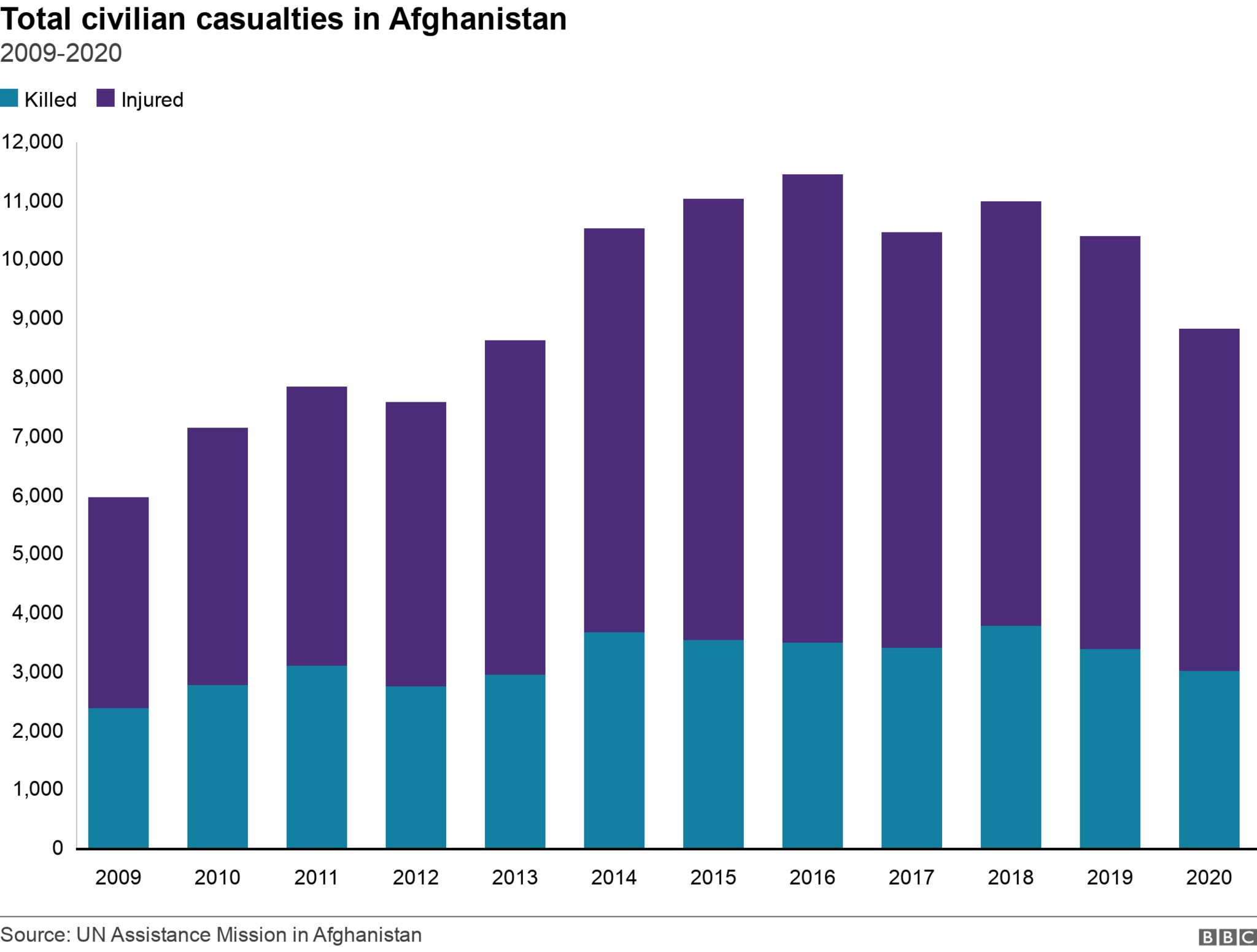 Civilian casualties in Afghanistan