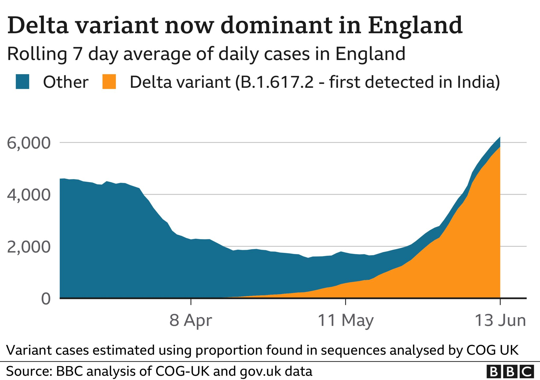 Chart showing Delta variant now dominant in England