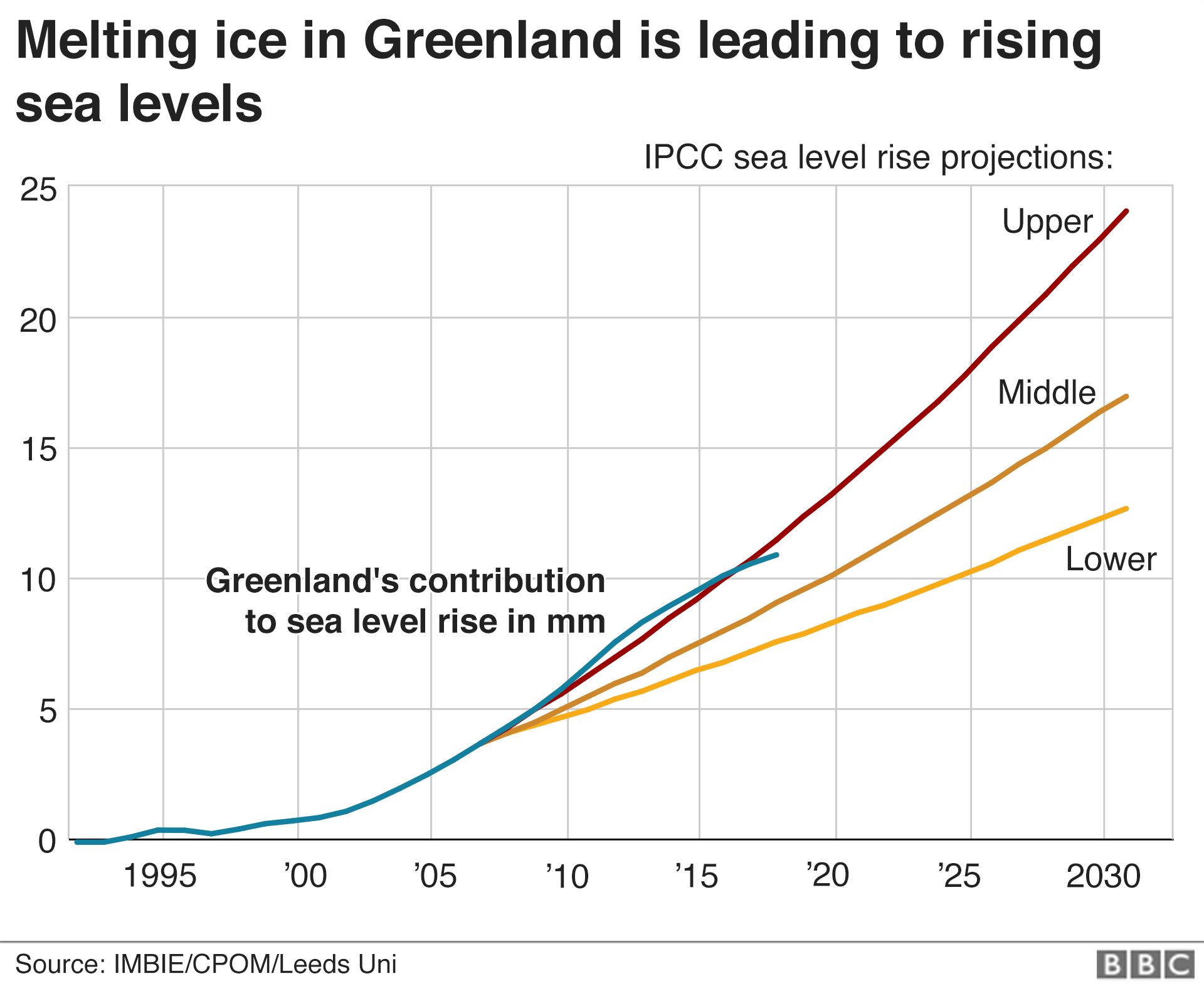 Greenland sea level contribution