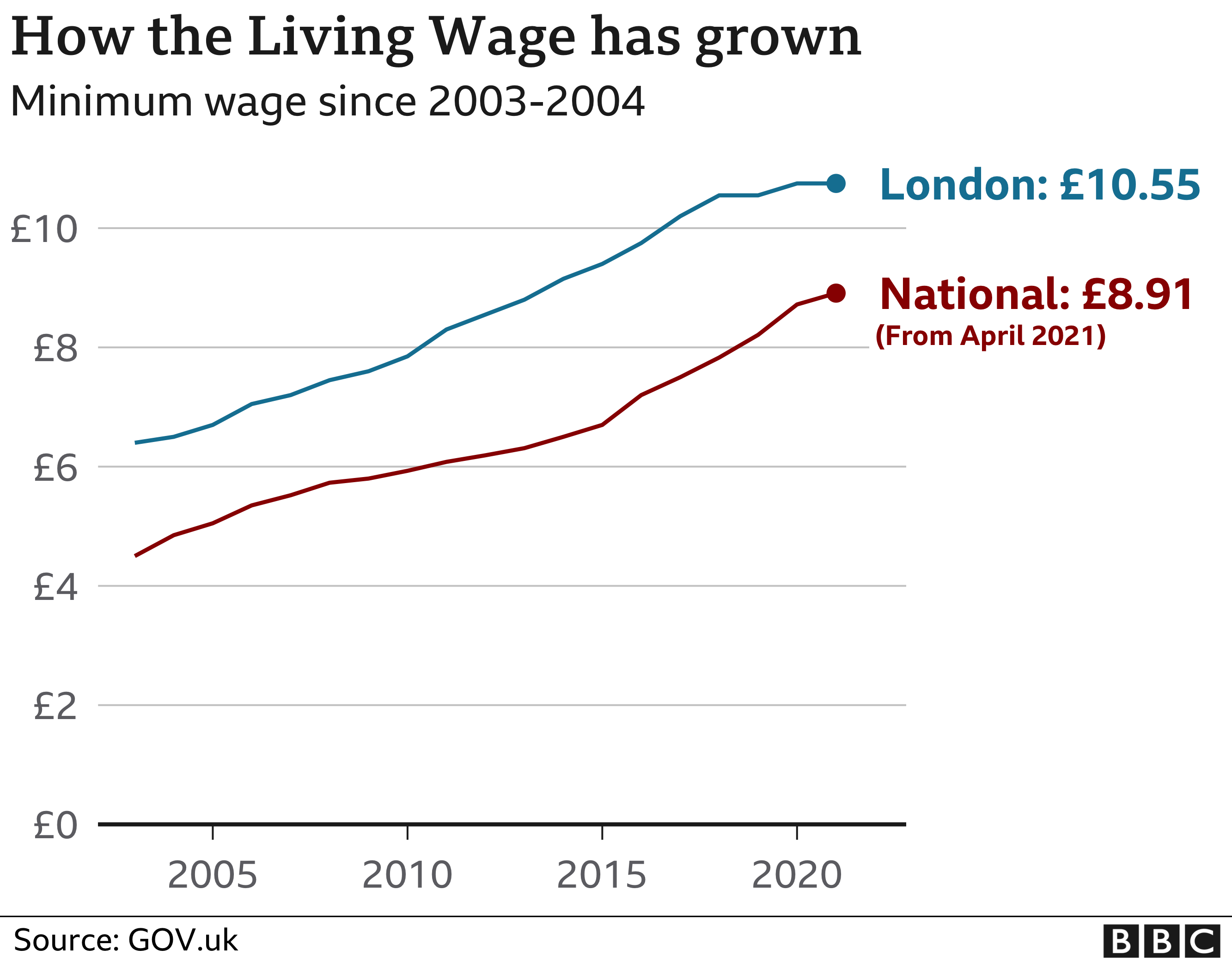 National minimum wage will rise to £8.91