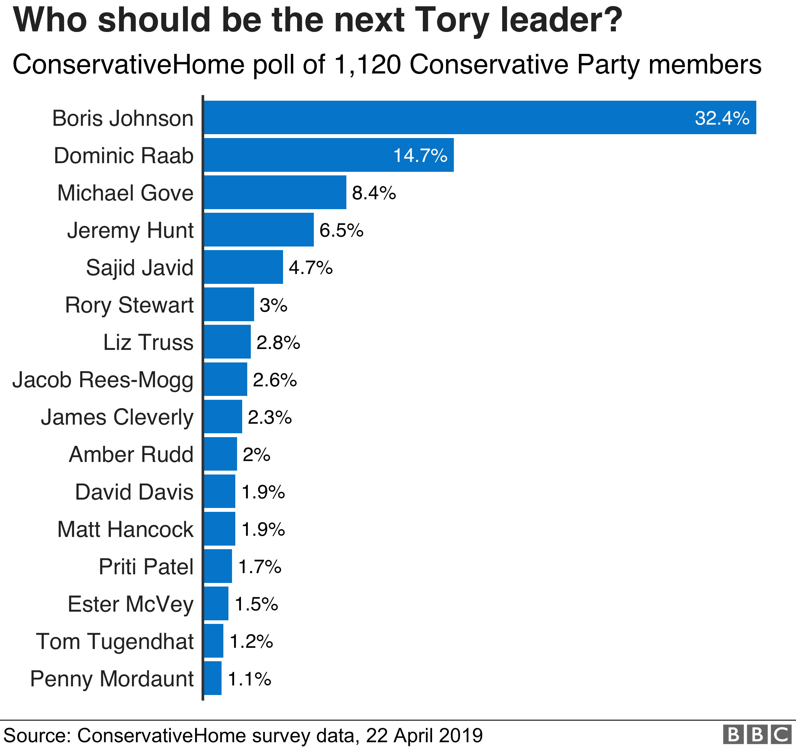 Chart showing ConservativeHome polling on who should be the next Tory leader