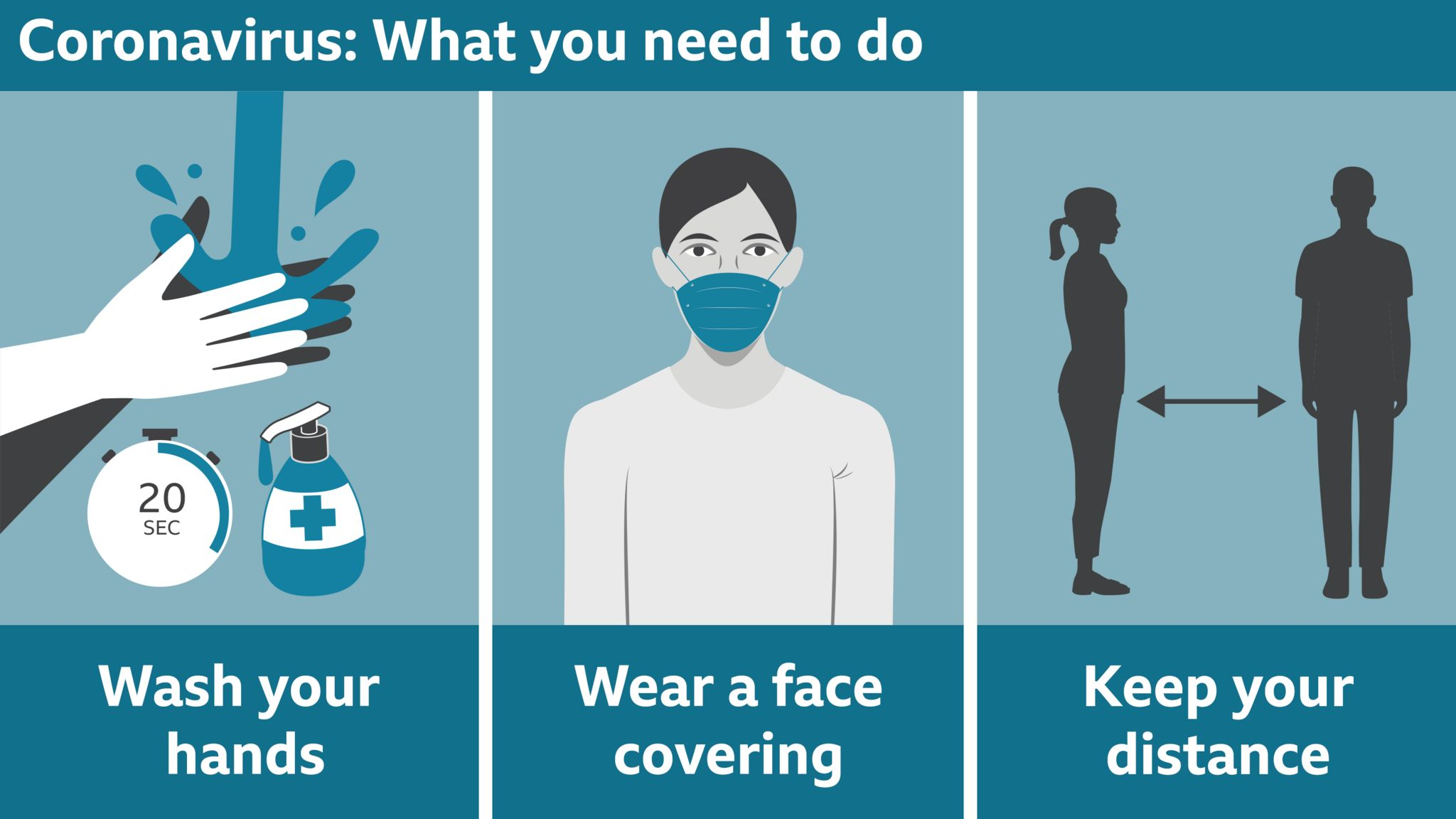 Three key instructions: Wash your hands. Wear face covering. Keep your distance.