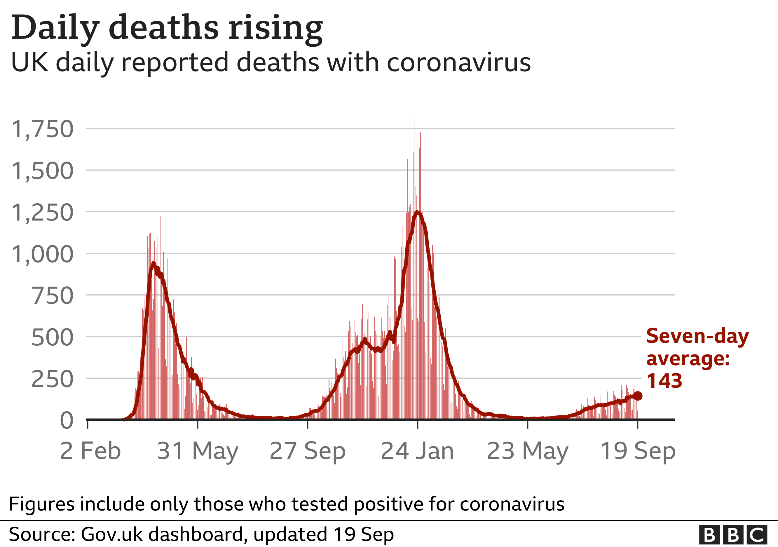 Chart showing the number of daily Covid deaths is low but has been rising. Updated 19 Sept