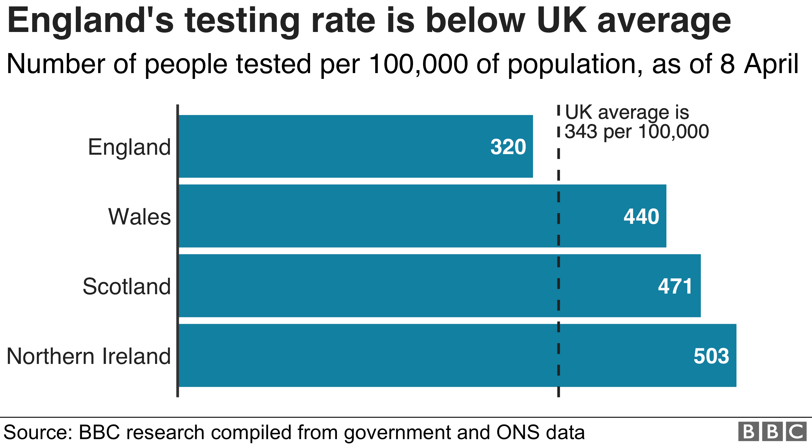 Chart compares coronavirus testing rates in England, Wales, Scotland and Northern Ireland