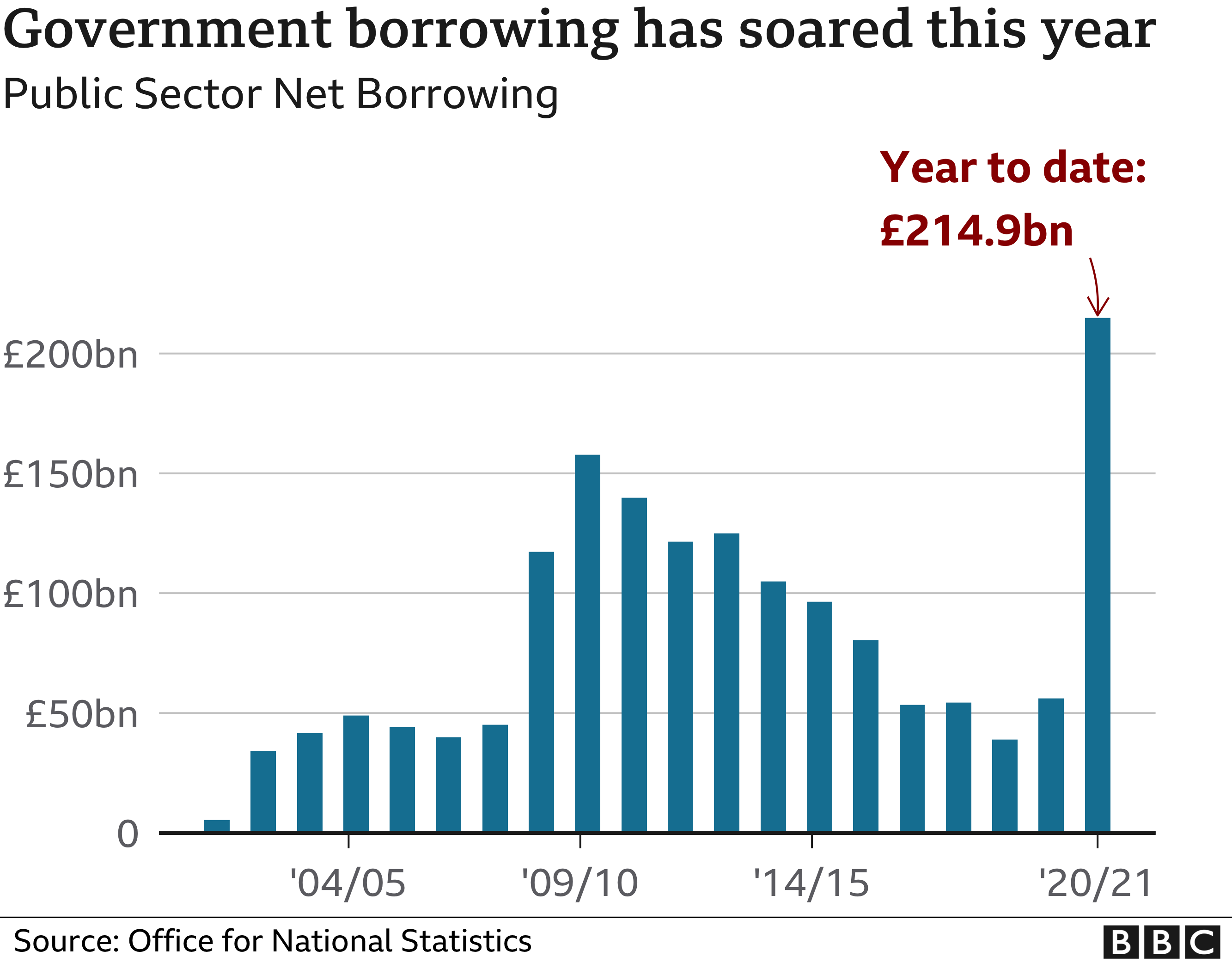 Graph of government spending by year, rising to £215bn in 2020/21