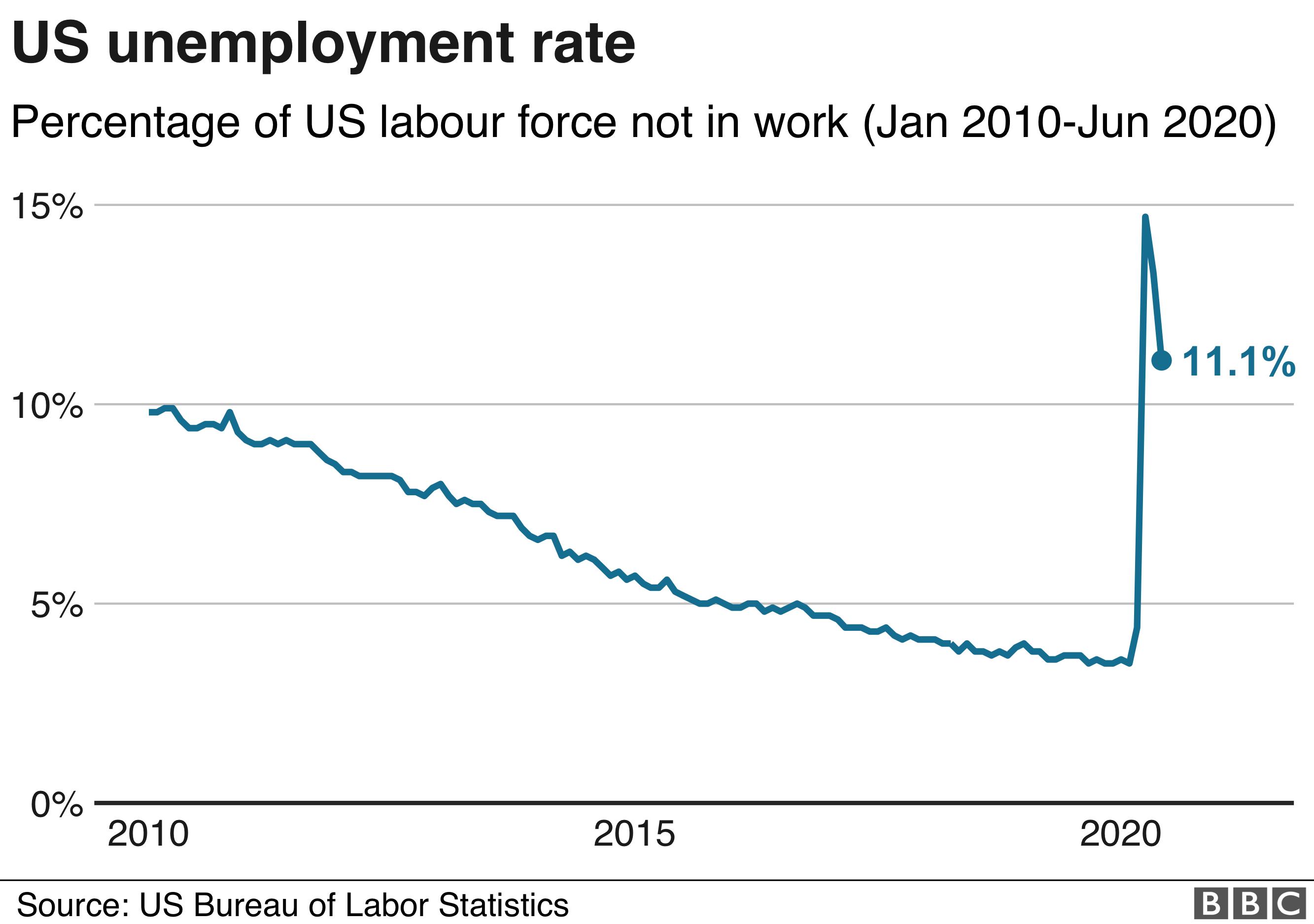 Graph showing US unemployment rate