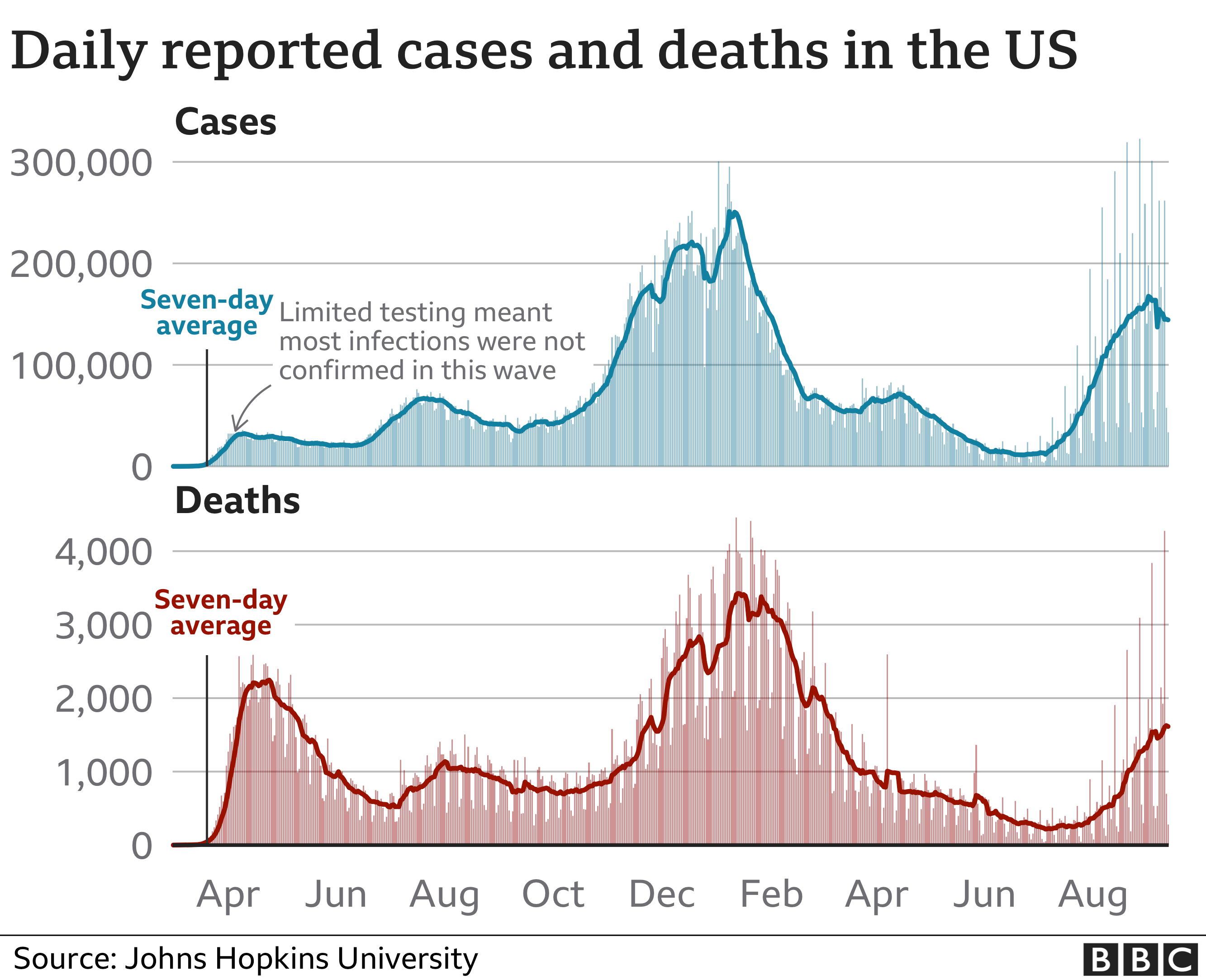 Chart showing cases and deaths in the US since the start of the pandemic. Updated 13 September.