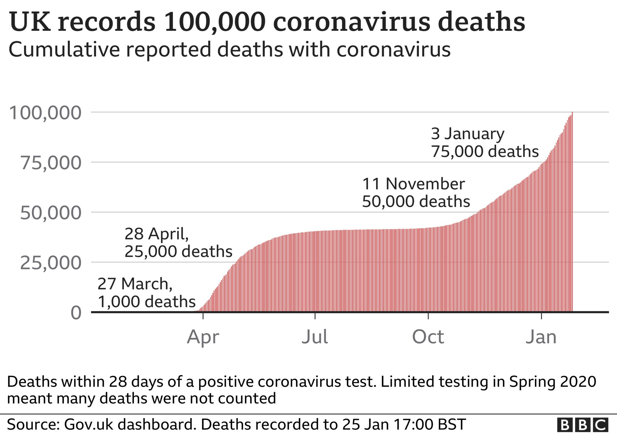 UK records 100,000 coronavirus deaths