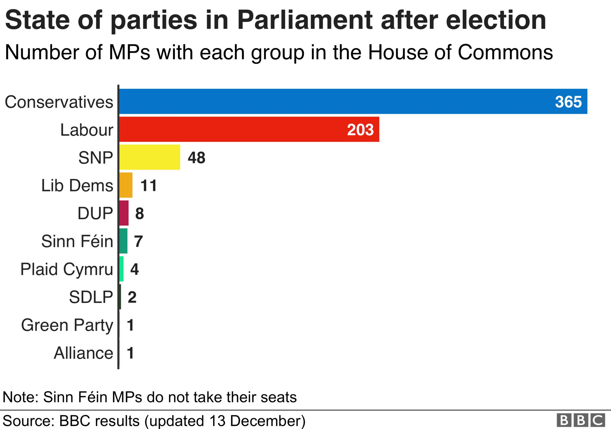State of the parties in Parliament after the general election