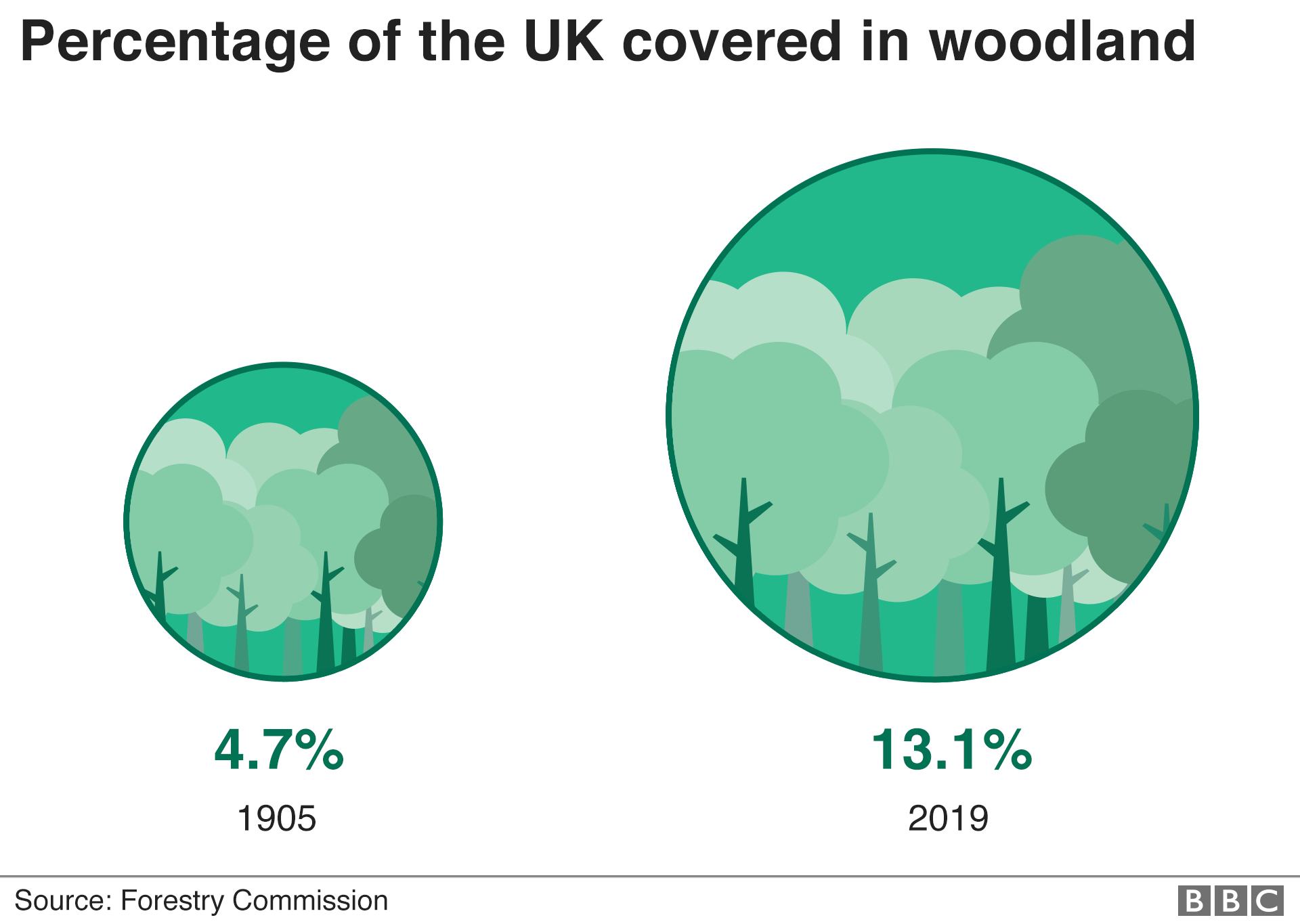 Charts showing percentage of the UK covered in woodland