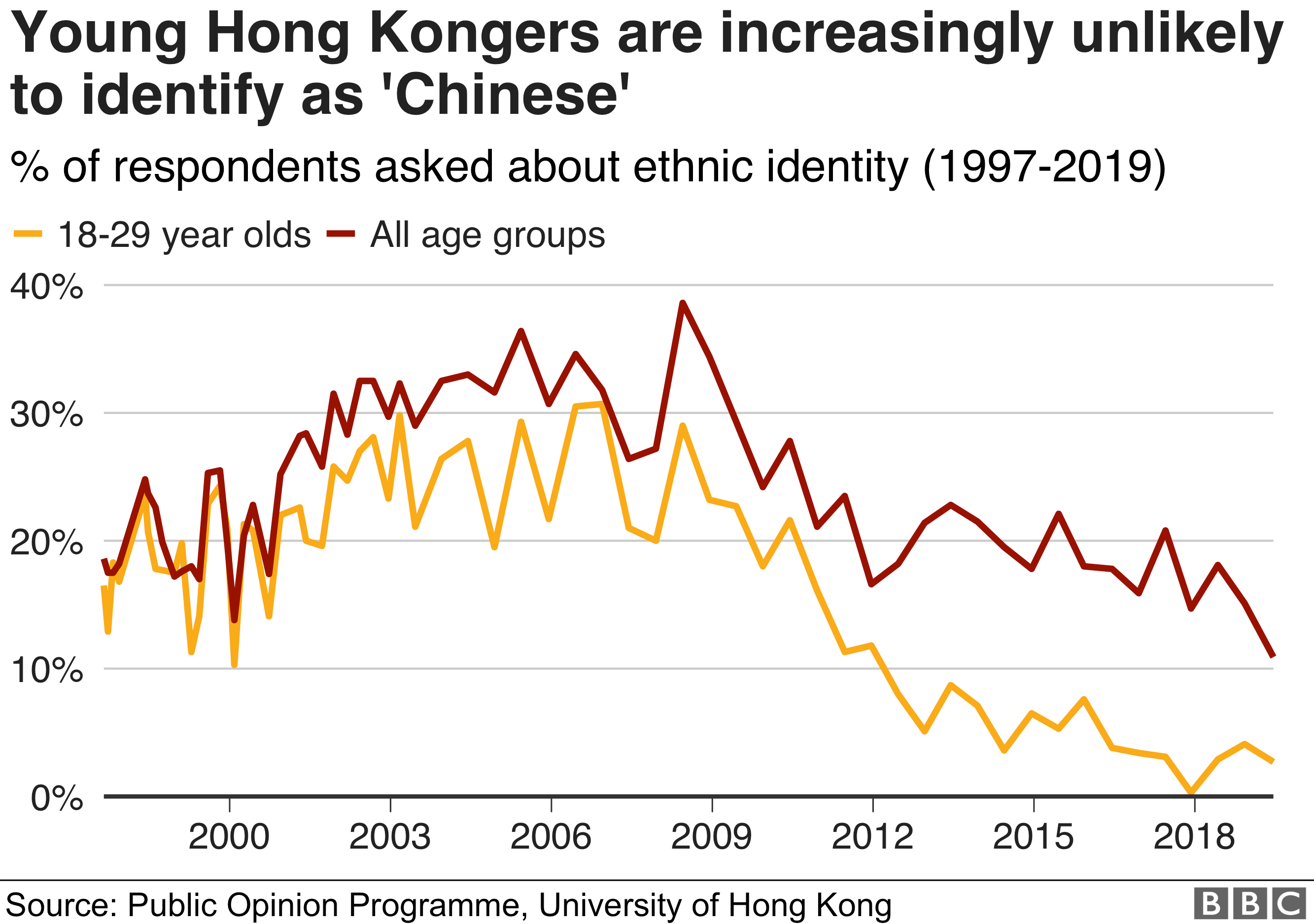 """Chart from the late 1990s to 2019 showing that Hong Kongers, especially younger ones, are increasingly unlikely to identify as """"Chinese"""""""